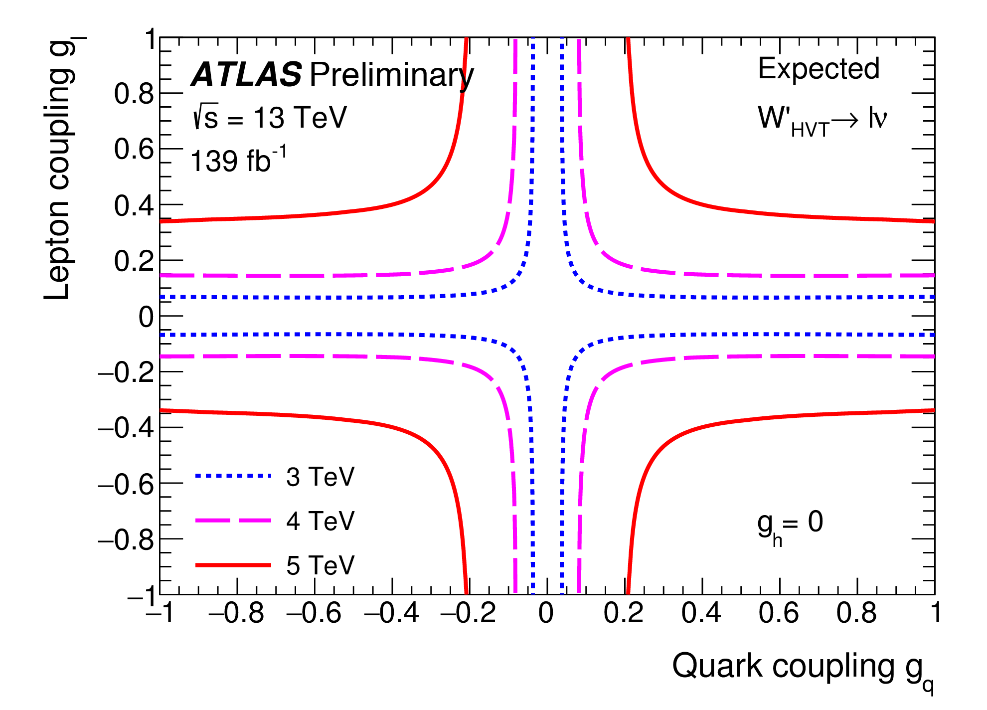 https://atlas.web.cern.ch/Atlas/GROUPS/PHYSICS/CombinedSummaryPlots/EXOTICS/ATLAS_HVT_lv_Summary_gl_gq_exp/ATLAS_HVT_lv_Summary_gl_gq_exp.png