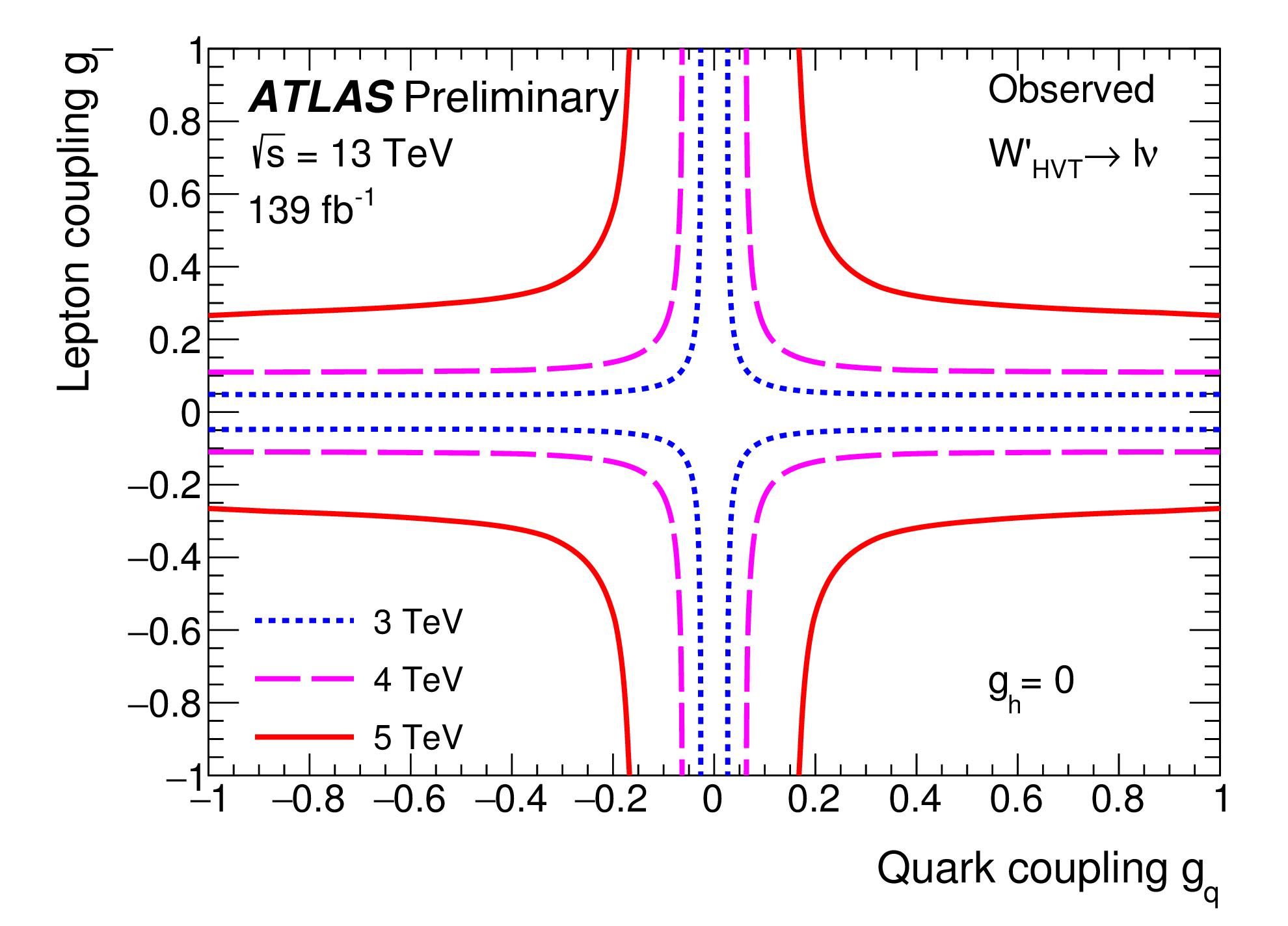 https://atlas.web.cern.ch/Atlas/GROUPS/PHYSICS/CombinedSummaryPlots/EXOTICS/ATLAS_HVT_lv_Summary_gl_gq_obs/ATLAS_HVT_lv_Summary_gl_gq_obs.png