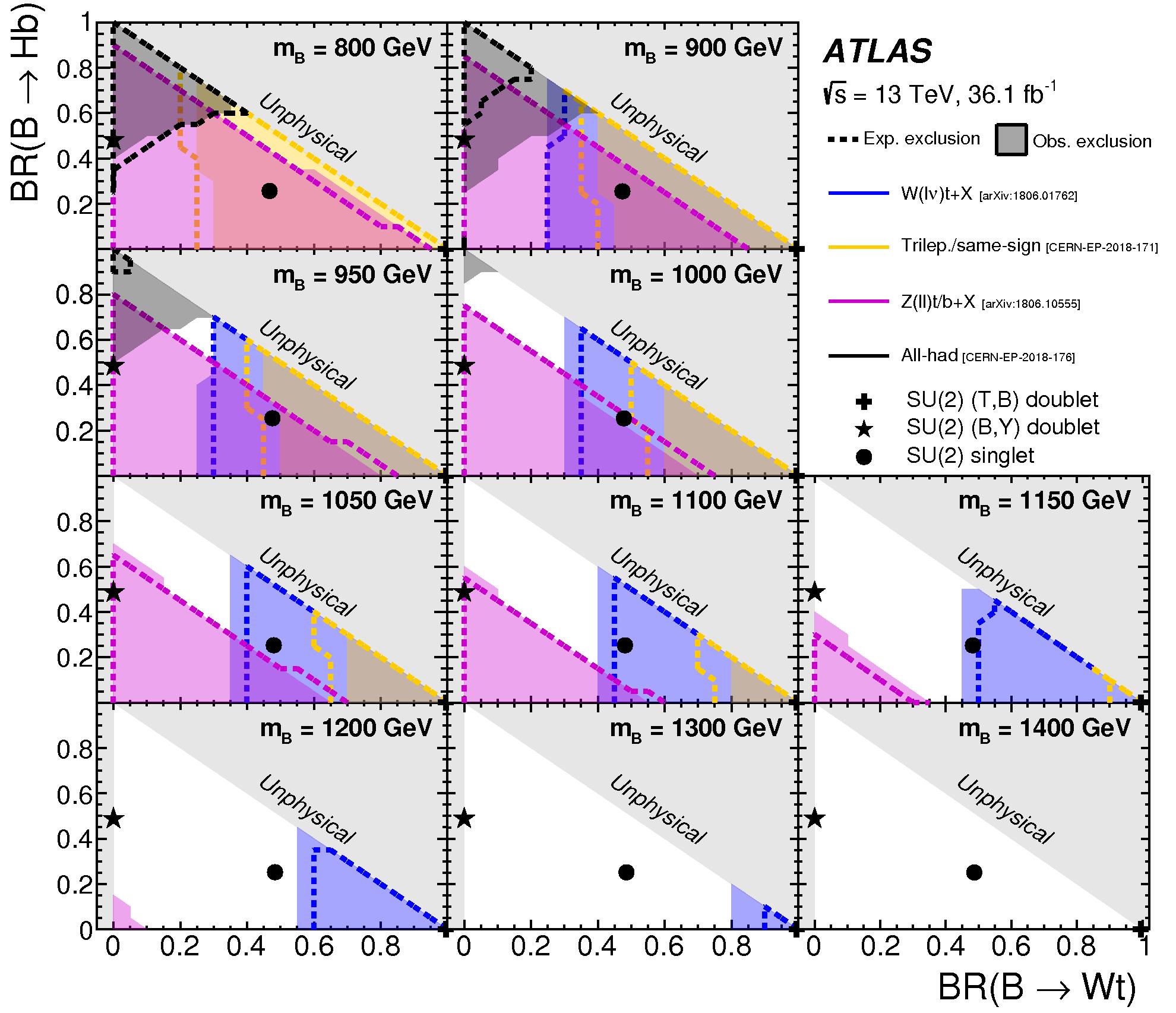 https://atlas.web.cern.ch/Atlas/GROUPS/PHYSICS/CombinedSummaryPlots/EXOTICS/ATLAS_VLQ_BB_step4/ATLAS_VLQ_BB_step4.png