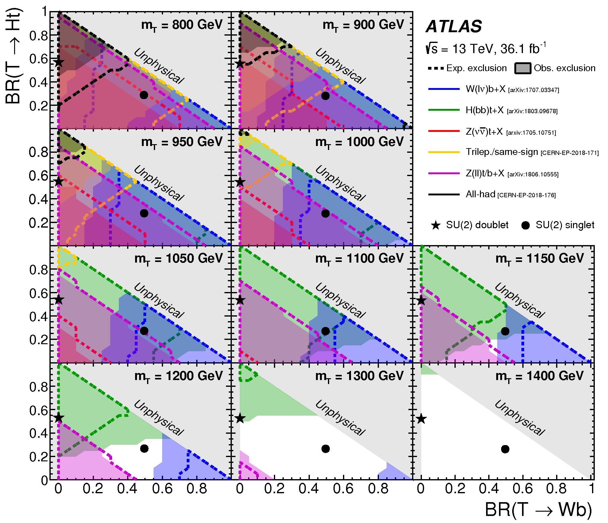 https://atlas.web.cern.ch/Atlas/GROUPS/PHYSICS/CombinedSummaryPlots/EXOTICS/ATLAS_VLQ_TT_step4/ATLAS_VLQ_TT_step4.png