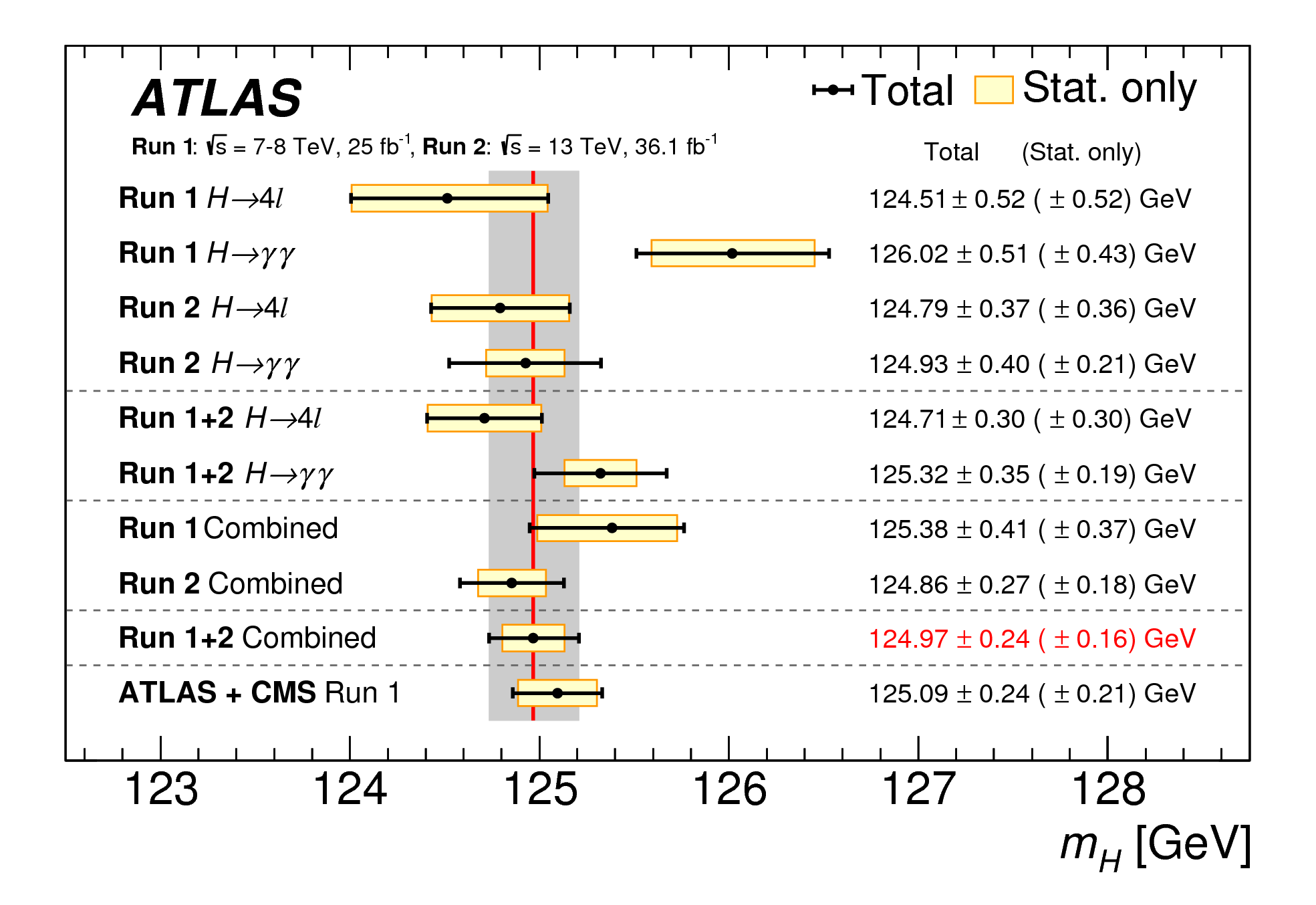 https://atlas.web.cern.ch/Atlas/GROUPS/PHYSICS/CombinedSummaryPlots/HIGGS/ATLAS_HIGGS1100_mass_Summary/ATLAS_HIGGS1100_mass_Summary.png
