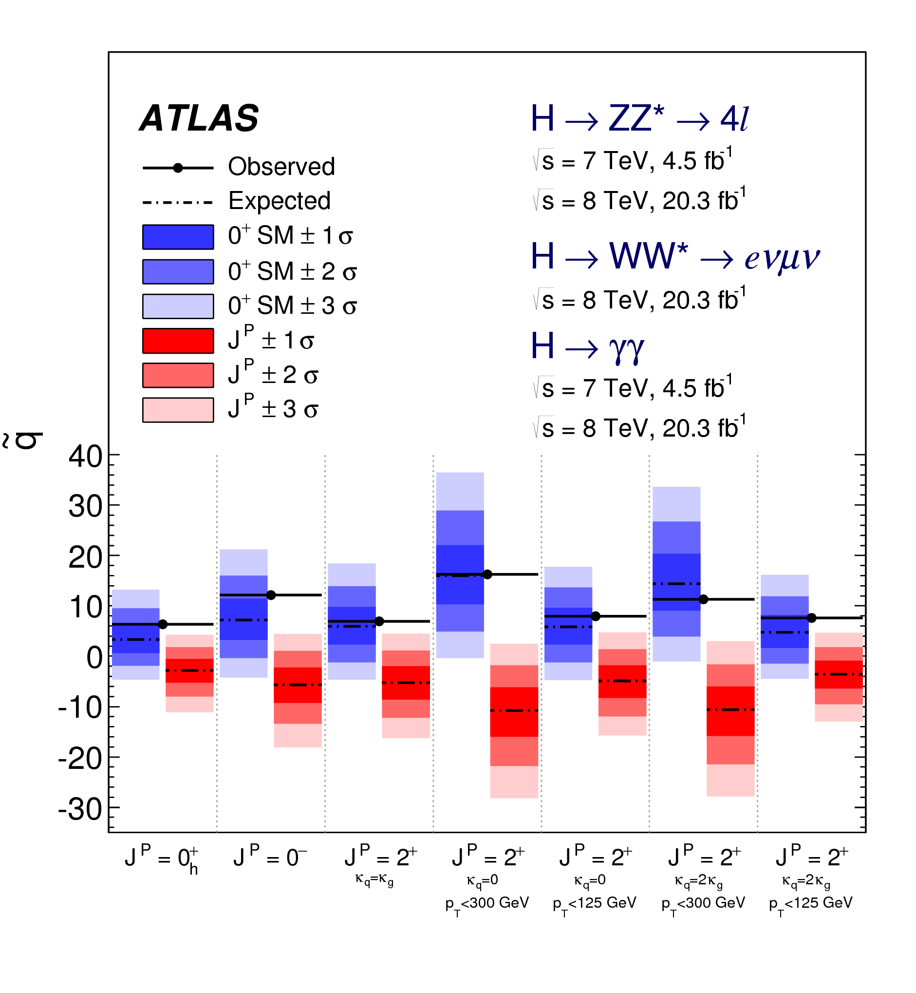 https://atlas.web.cern.ch/Atlas/GROUPS/PHYSICS/CombinedSummaryPlots/HIGGS/ATLAS_HIGGS2100_SpinCP_Summary/ATLAS_HIGGS2100_SpinCP_Summary.png