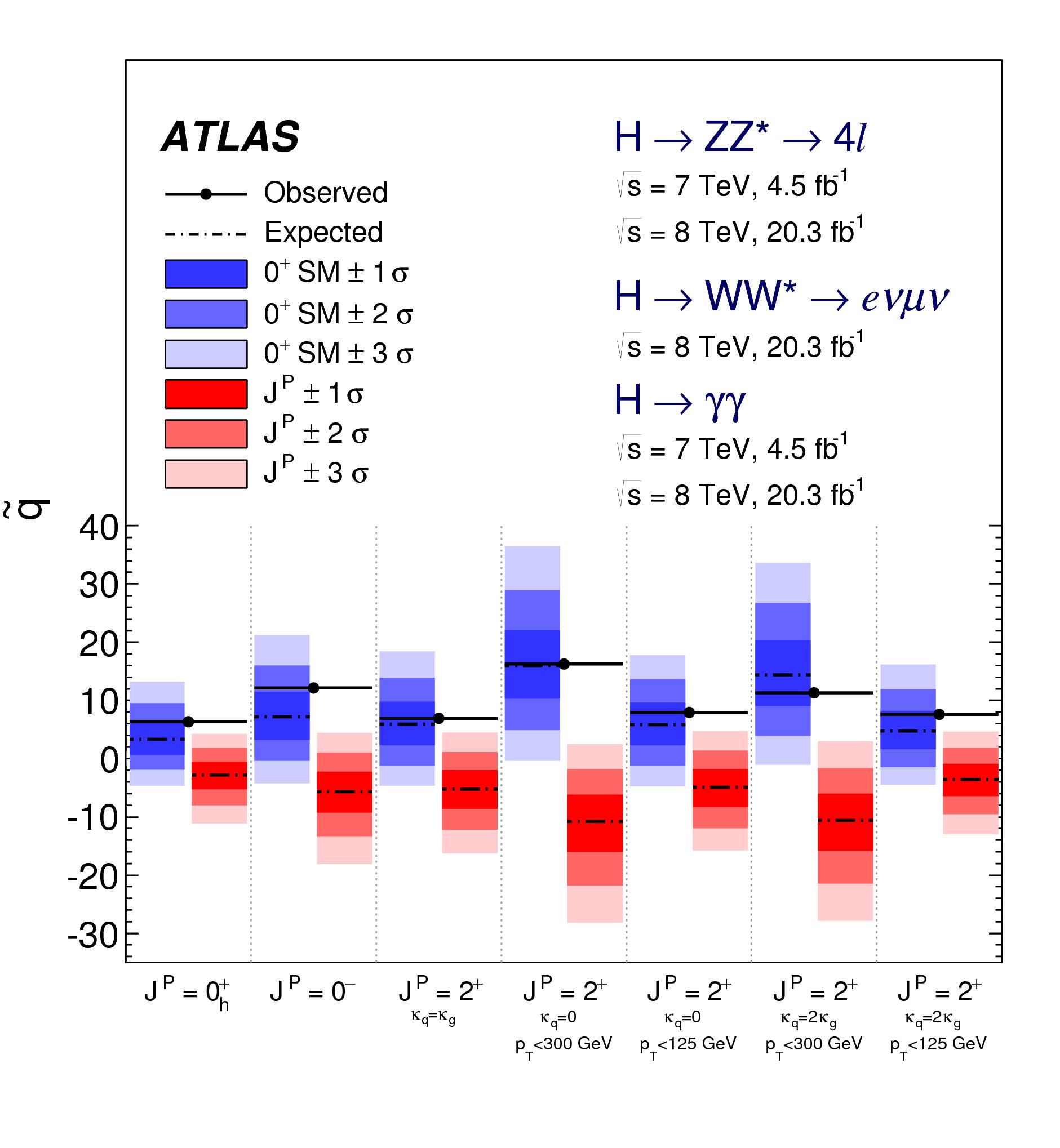 https://atlas.web.cern.ch/Atlas/GROUPS/PHYSICS/CombinedSummaryPlots/HIGGS/ATLAS_HIGGS2100_SpinCP_Summary/ATLAS_HIGGS2100_SpinCP_Summary.png