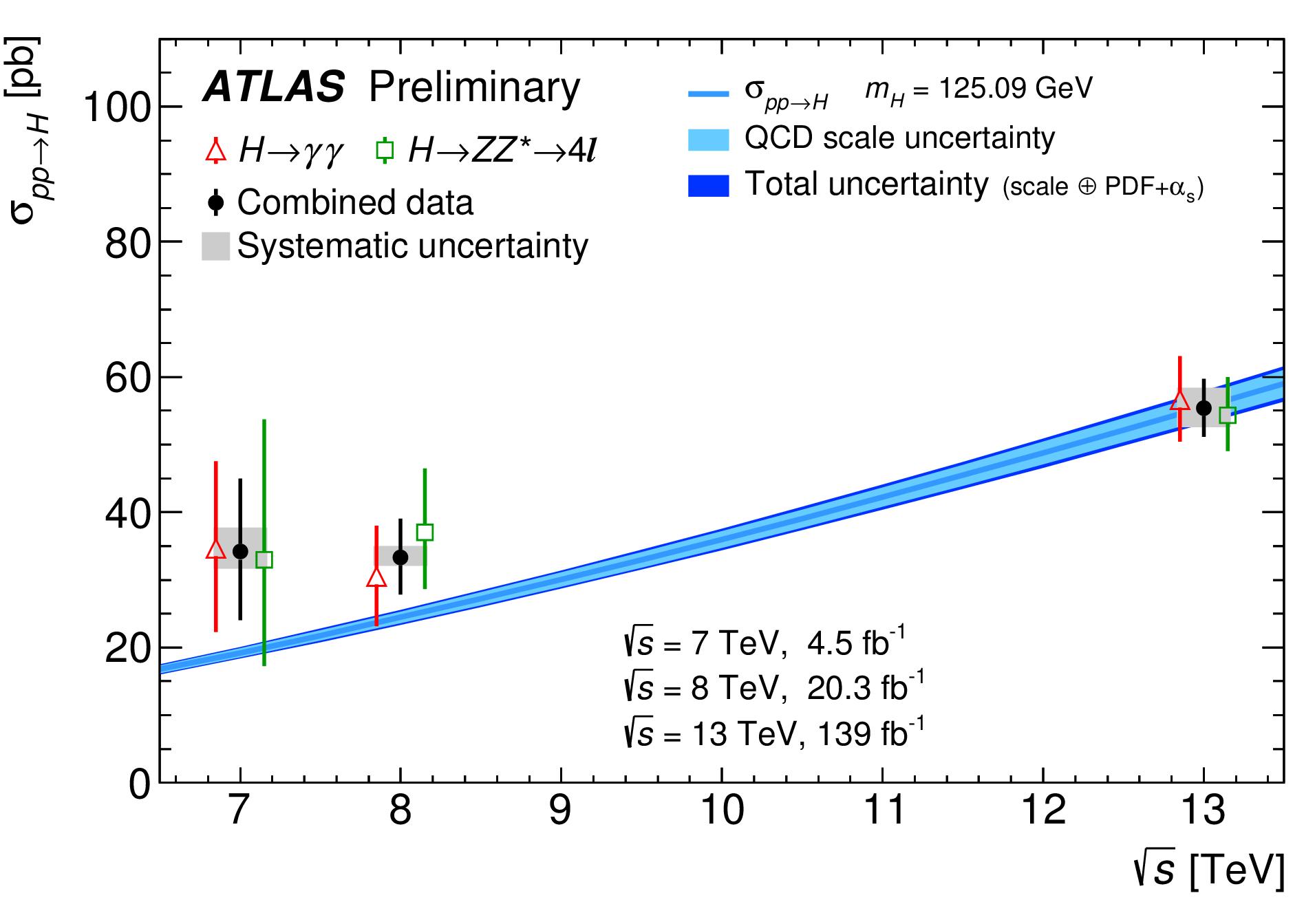 https://atlas.web.cern.ch/Atlas/GROUPS/PHYSICS/CombinedSummaryPlots/HIGGS/ATLAS_HIGGS3010_XSvsCME_Summary/ATLAS_HIGGS3010_XSvsCME_Summary.png