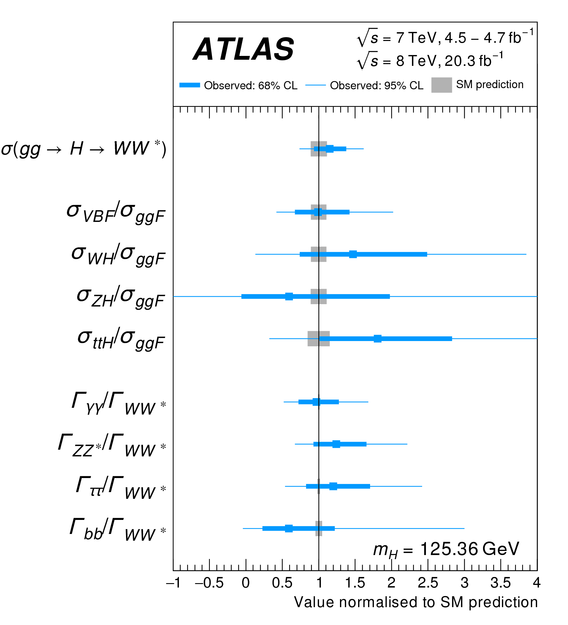 https://atlas.web.cern.ch/Atlas/GROUPS/PHYSICS/CombinedSummaryPlots/HIGGS/ATLAS_HIGGS3100_XSandBRratio_Summary/ATLAS_HIGGS3100_XSandBRratio_Summary.png