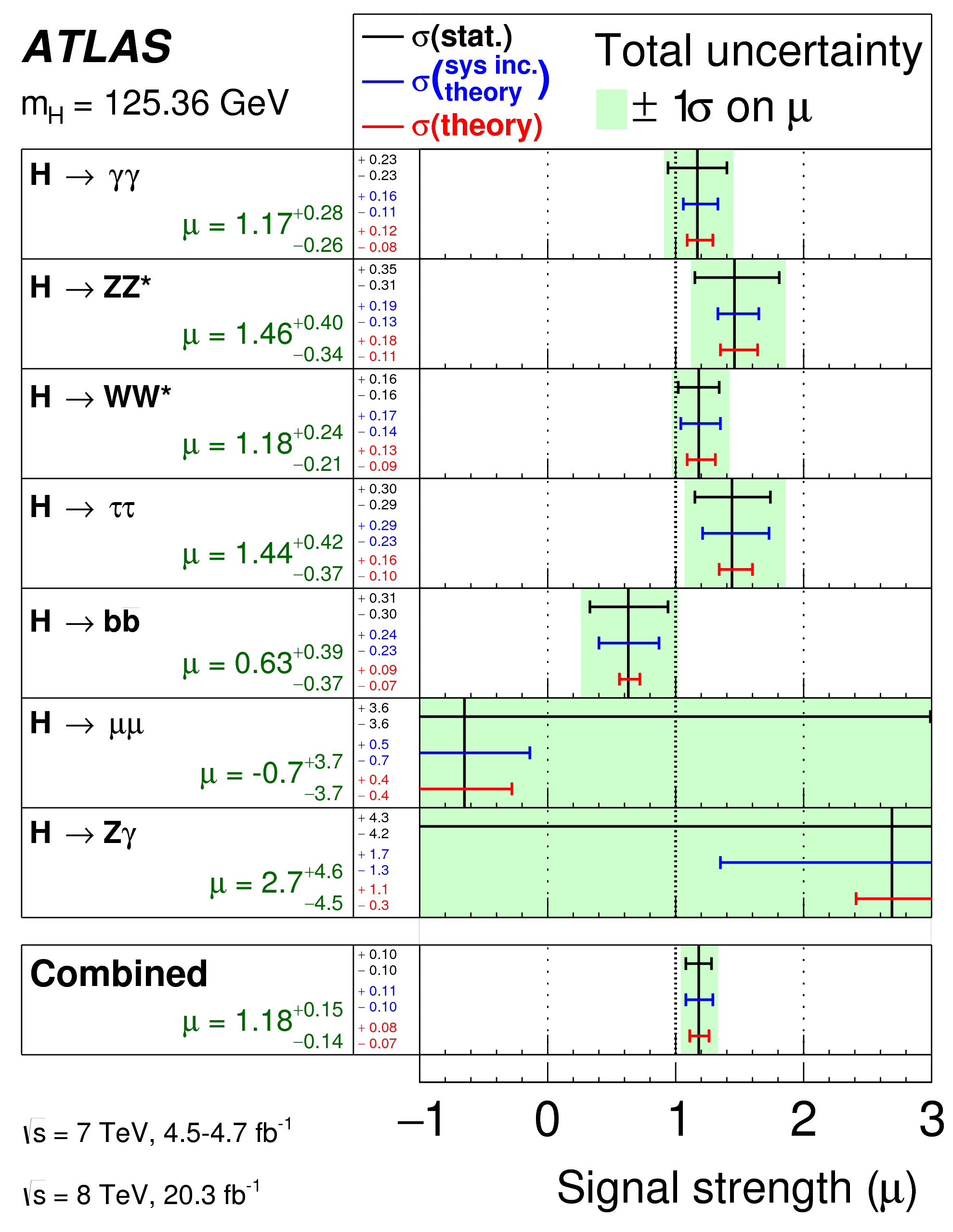 https://atlas.web.cern.ch/Atlas/GROUPS/PHYSICS/CombinedSummaryPlots/HIGGS/ATLAS_HIGGS3810_mu_Summary/ATLAS_HIGGS3810_mu_Summary.png