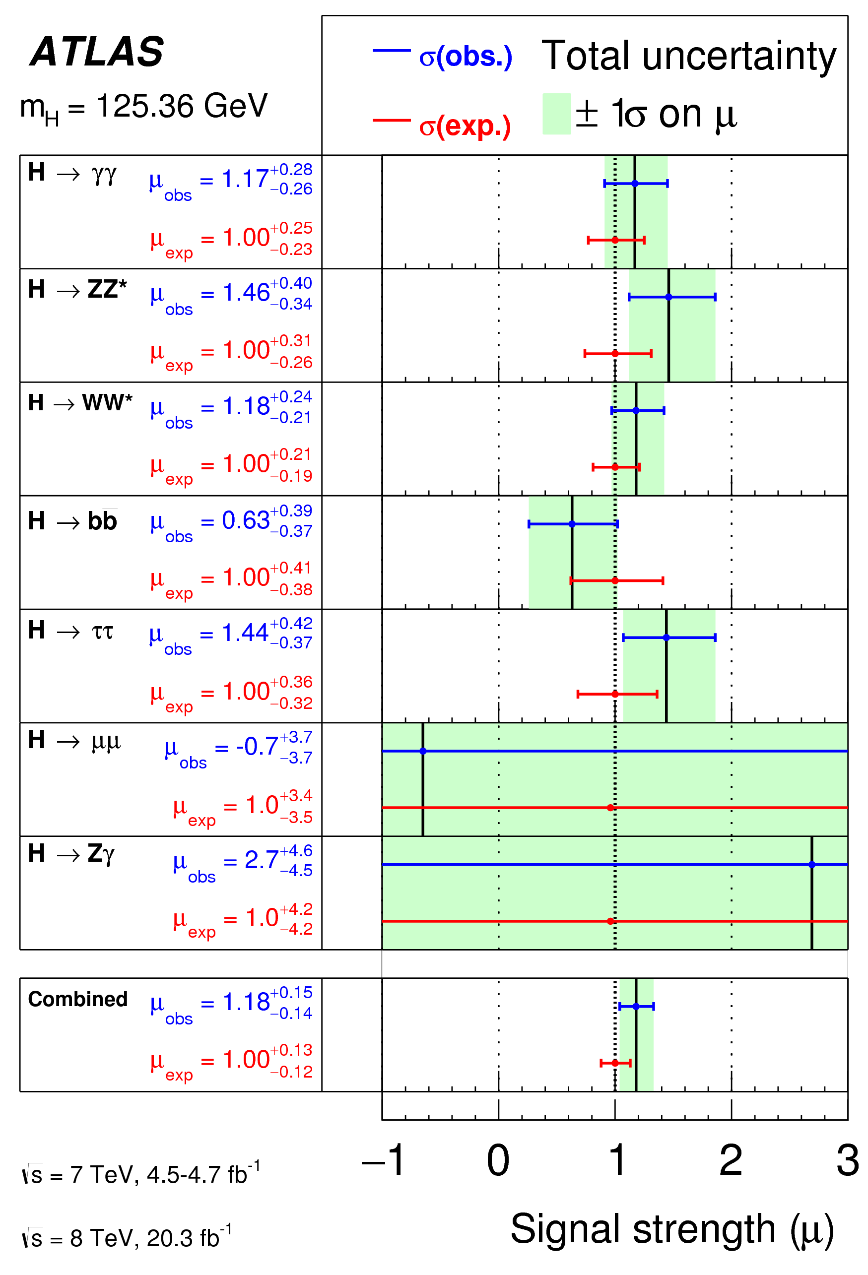 https://atlas.web.cern.ch/Atlas/GROUPS/PHYSICS/CombinedSummaryPlots/HIGGS/ATLAS_HIGGS3820_mu_Summary_simple/ATLAS_HIGGS3820_mu_Summary_simple.png