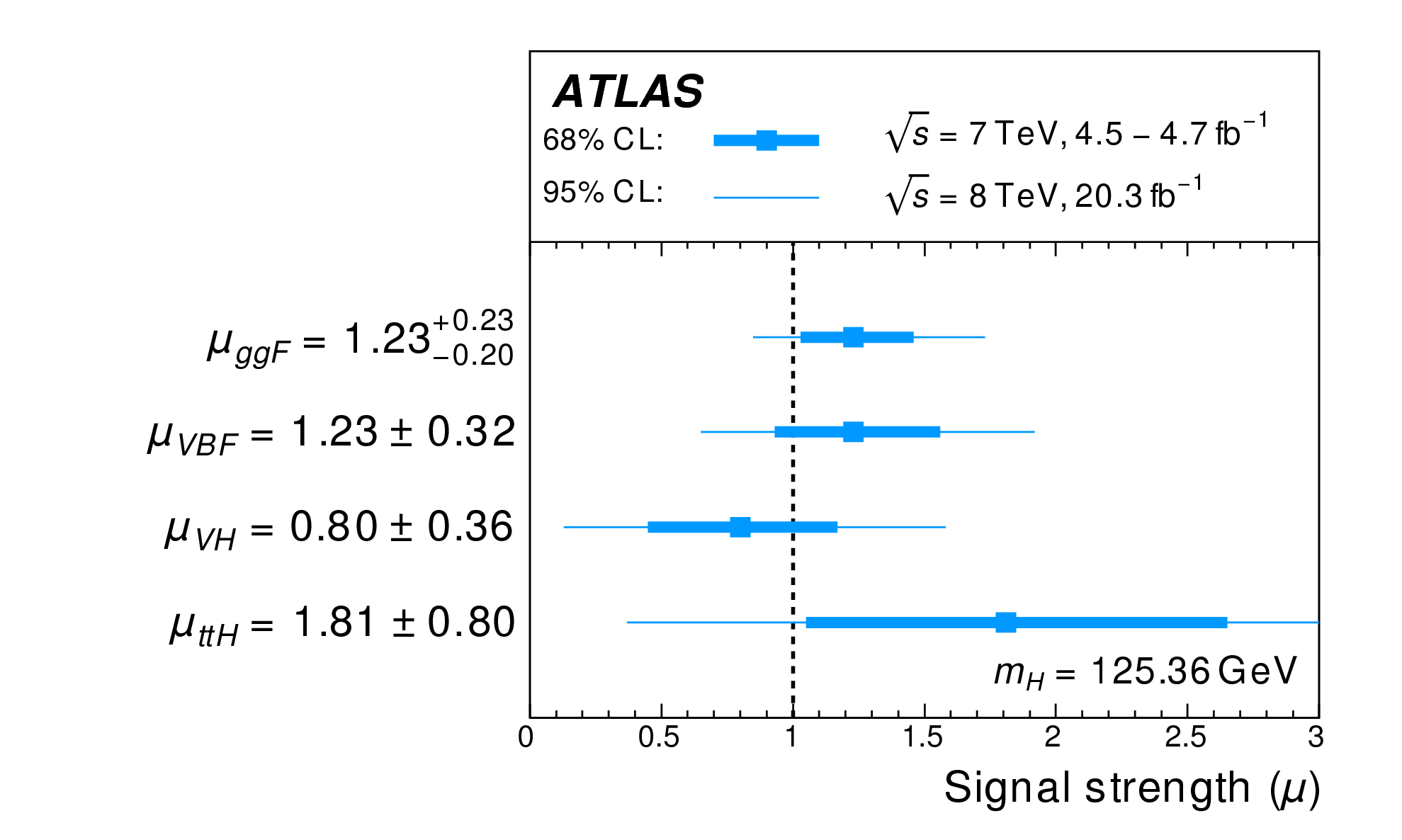https://atlas.web.cern.ch/Atlas/GROUPS/PHYSICS/CombinedSummaryPlots/HIGGS/ATLAS_HIGGS3910_muprod_Summary/ATLAS_HIGGS3910_muprod_Summary.png