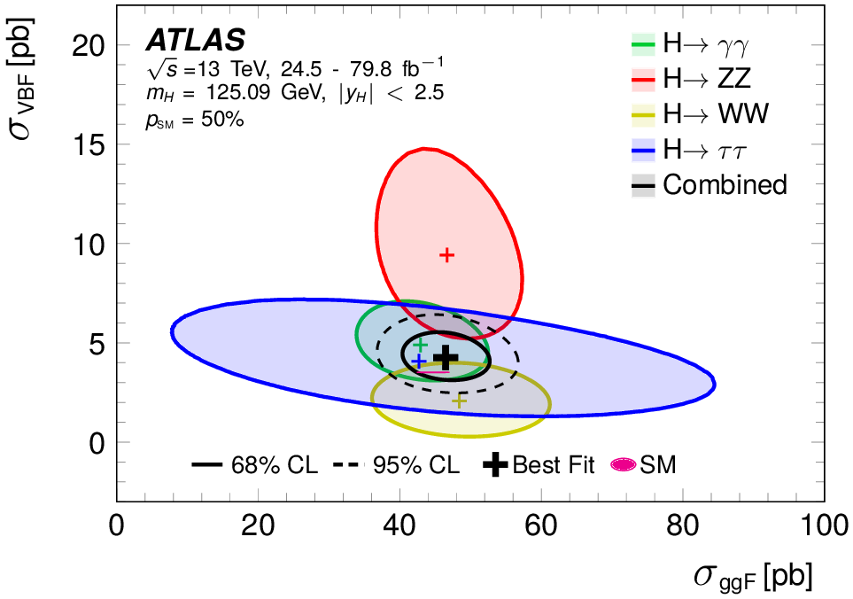 https://atlas.web.cern.ch/Atlas/GROUPS/PHYSICS/CombinedSummaryPlots/HIGGS/ATLAS_HIGGS4100_kVkF_Summary/ATLAS_HIGGS4100_kVkF_Summary.png