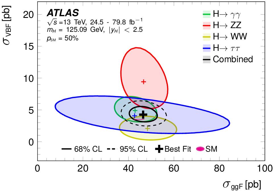 https://atlas.web.cern.ch/Atlas/GROUPS/PHYSICS/CombinedSummaryPlots/HIGGS/ATLAS_HIGGS4100_kVkF_Summary/ATLAS_HIGGS4100_kVkF_Summary.png