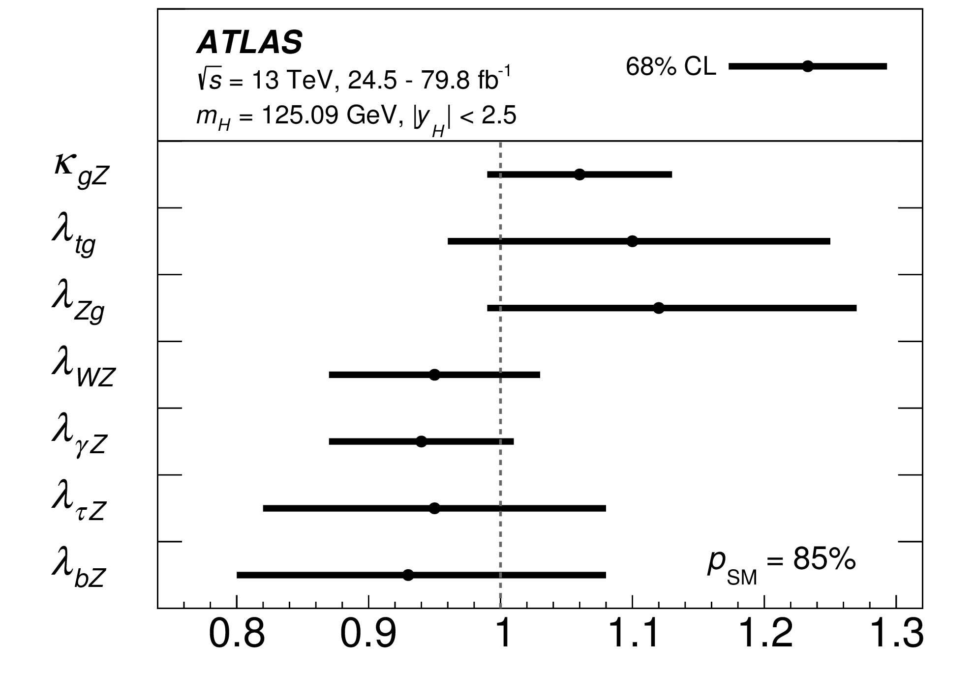 https://atlas.web.cern.ch/Atlas/GROUPS/PHYSICS/CombinedSummaryPlots/HIGGS/ATLAS_HIGGS4300_kappa_ratio_Summary/ATLAS_HIGGS4300_kappa_ratio_Summary.png