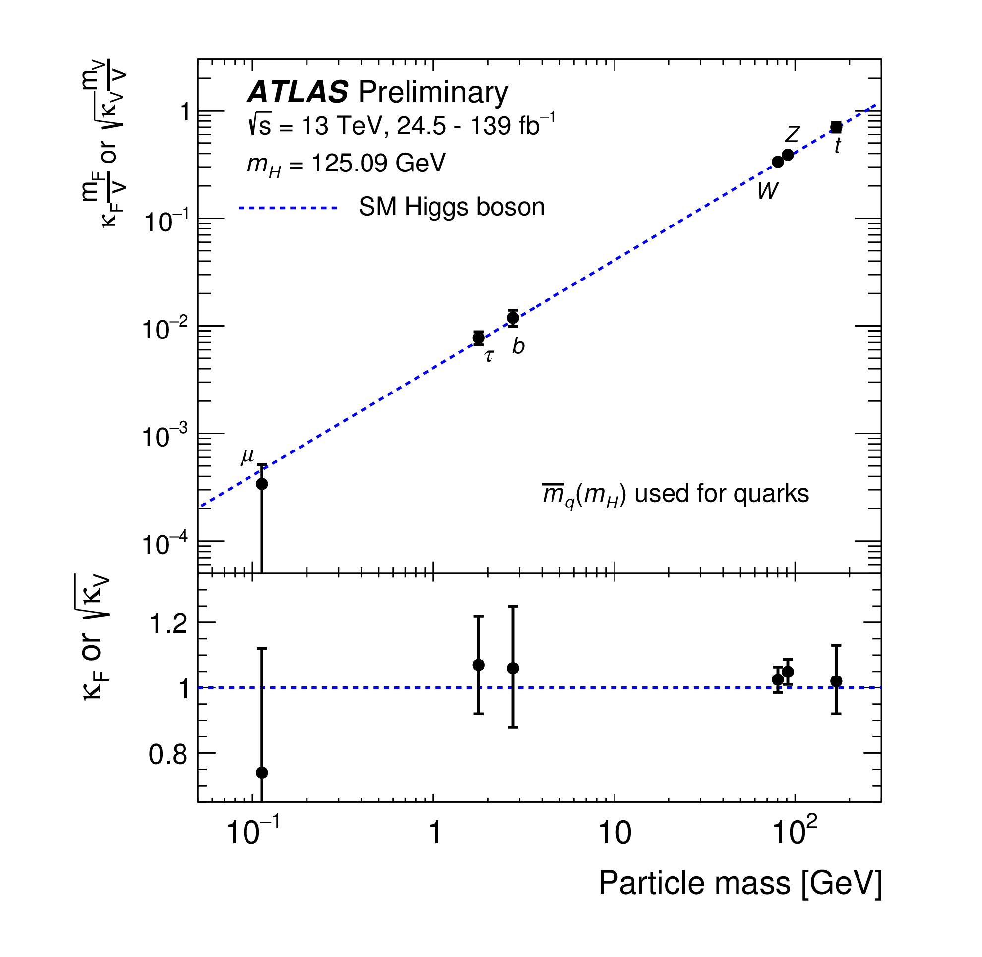https://atlas.web.cern.ch/Atlas/GROUPS/PHYSICS/CombinedSummaryPlots/HIGGS/ATLAS_HIGGS4400_kappa_vs_mass/ATLAS_HIGGS4400_kappa_vs_mass.png