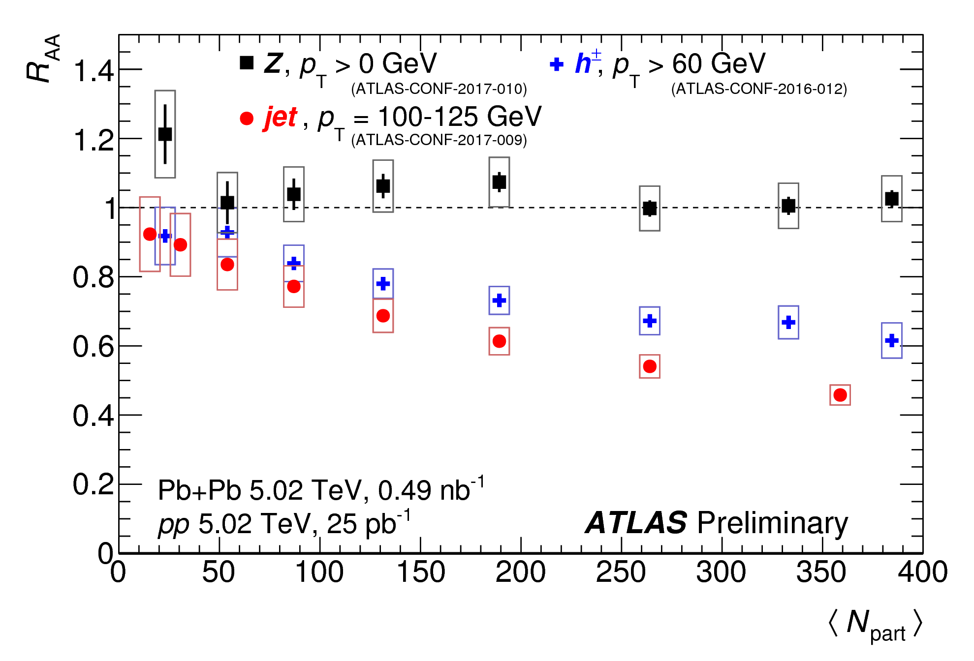 https://atlas.web.cern.ch/Atlas/GROUPS/PHYSICS/CombinedSummaryPlots/HION/ATLAS_HION_Summary_Raa_02/ATLAS_HION_Summary_Raa_02.png