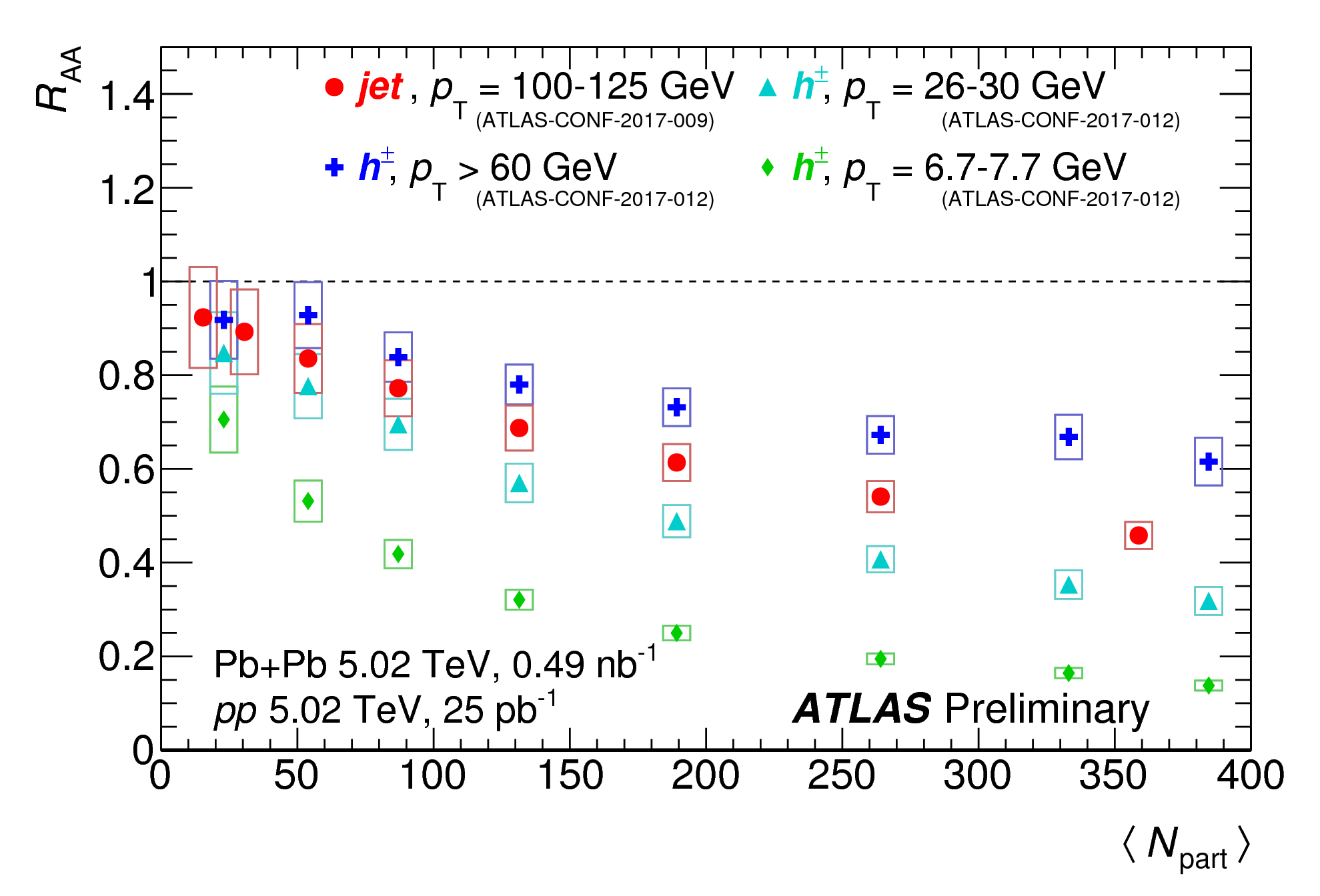 https://atlas.web.cern.ch/Atlas/GROUPS/PHYSICS/CombinedSummaryPlots/HION/ATLAS_HION_Summary_Raa_03/ATLAS_HION_Summary_Raa_03.png