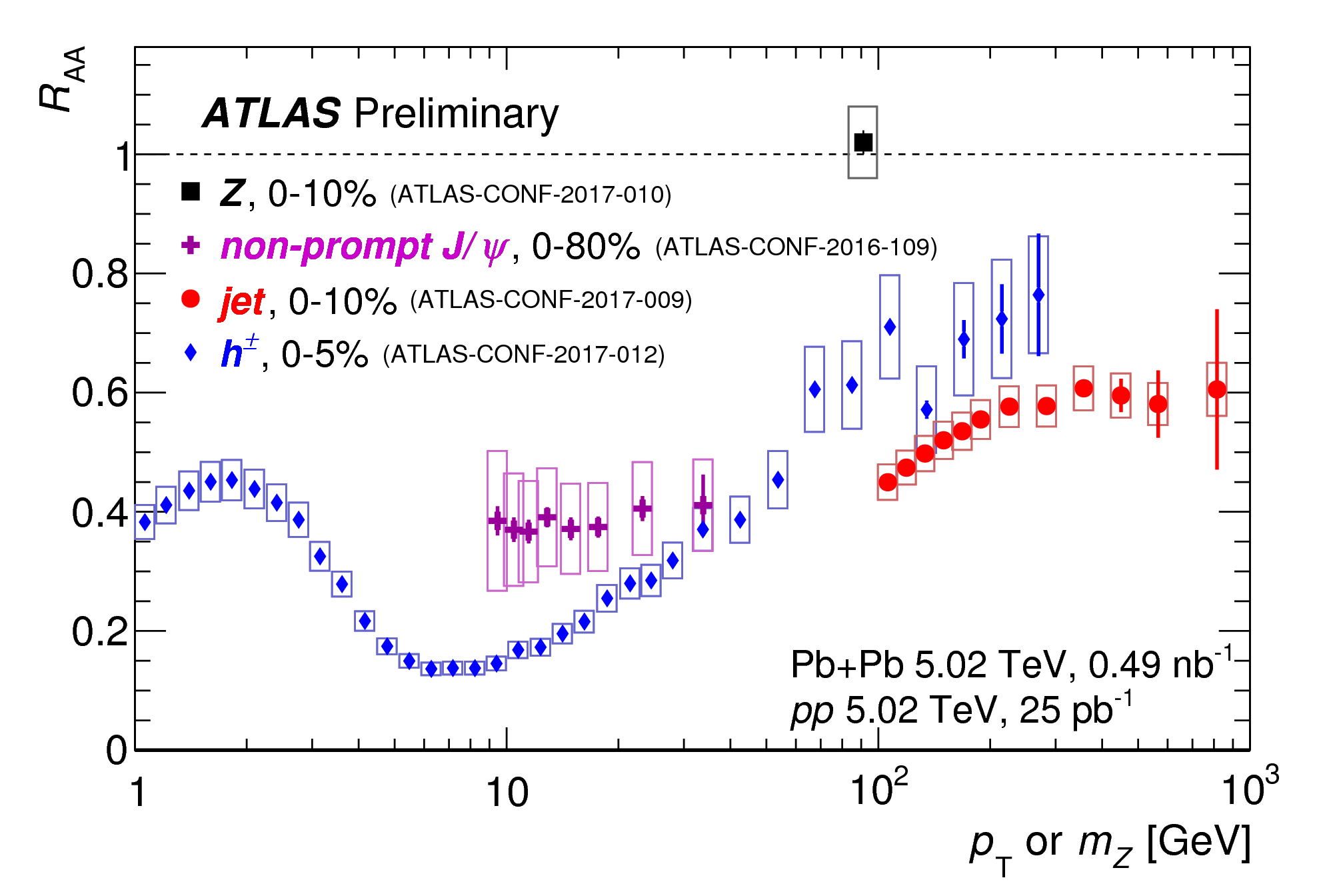 https://atlas.web.cern.ch/Atlas/GROUPS/PHYSICS/CombinedSummaryPlots/HION/ATLAS_HION_Summary_Raa_05/ATLAS_HION_Summary_Raa_05.png