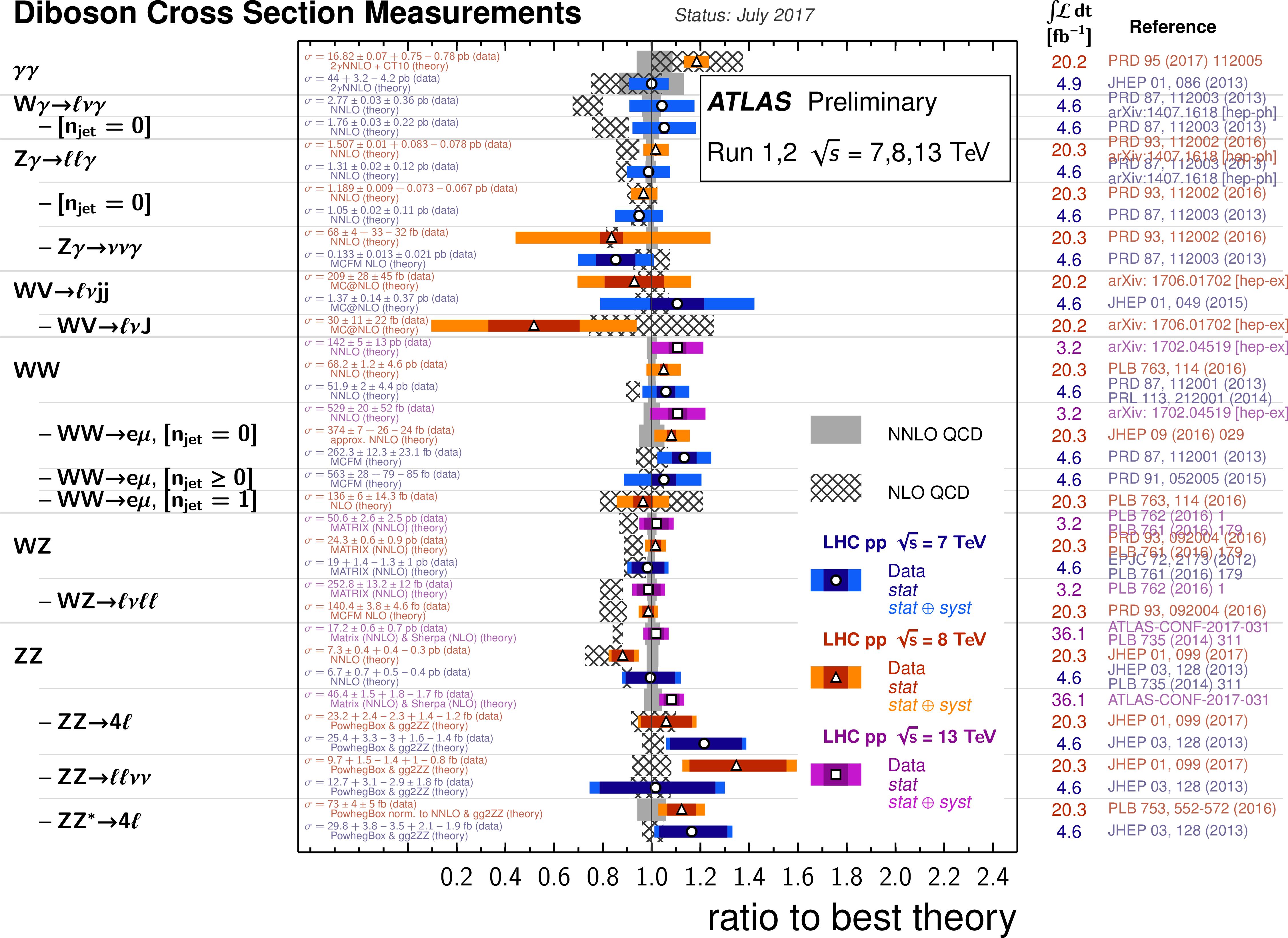 https://atlas.web.cern.ch/Atlas/GROUPS/PHYSICS/CombinedSummaryPlots/SM/ATLAS_h_SMSummary_DiBosonFiducialRatio/ATLAS_h_SMSummary_DiBosonFiducialRatio.png