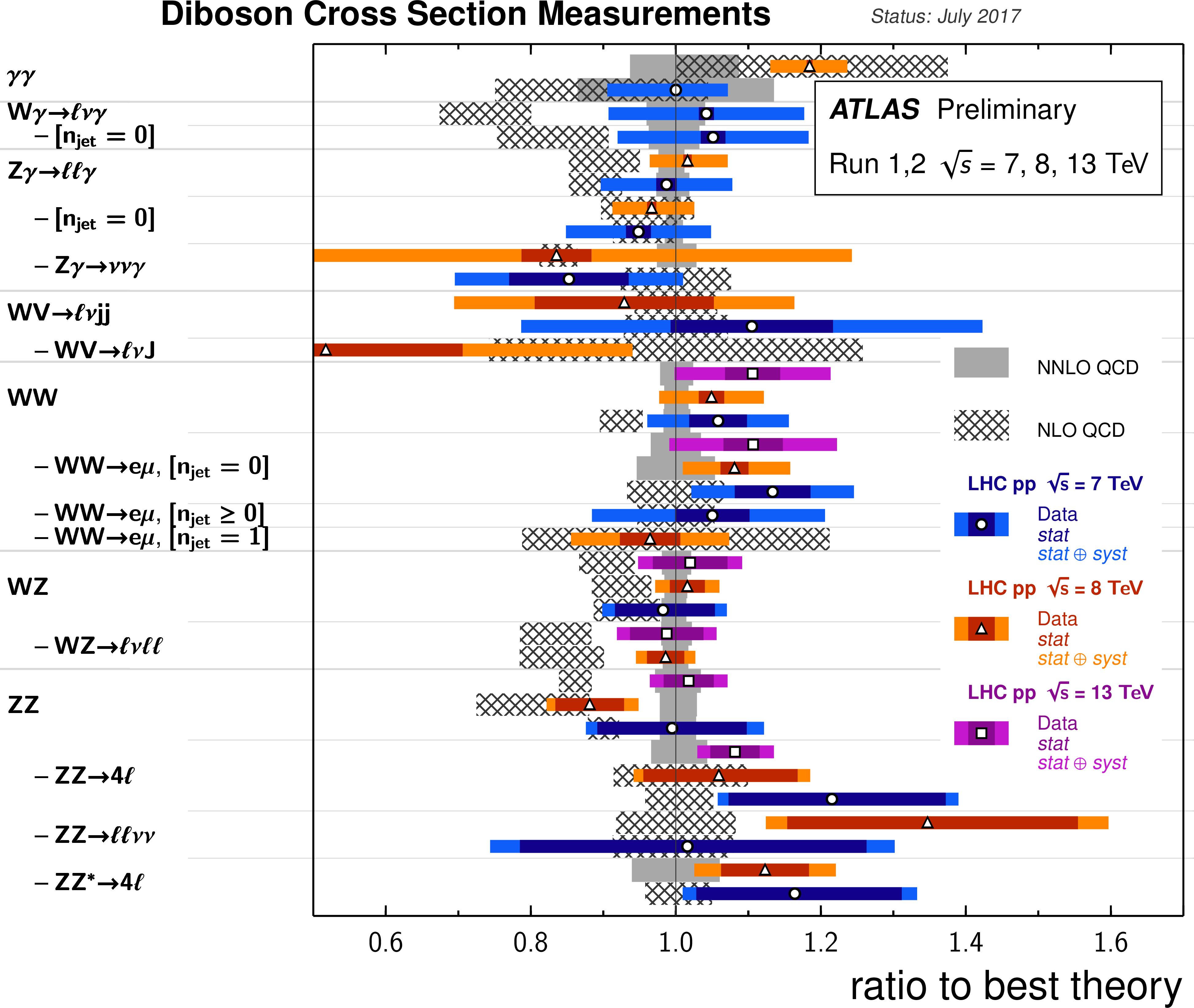 https://atlas.web.cern.ch/Atlas/GROUPS/PHYSICS/CombinedSummaryPlots/SM/ATLAS_i_SMSummary_DiBosonFiducialRatio_Simple/ATLAS_i_SMSummary_DiBosonFiducialRatio_Simple.png