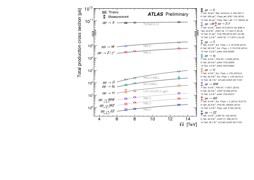 https://atlas.web.cern.ch/Atlas/GROUPS/PHYSICS/CombinedSummaryPlots/SM/ATLAS_n_SMSummary_SqrtS/ATLAS_n_SMSummary_SqrtS.png
