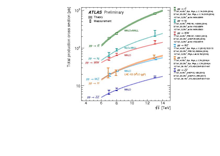 https://atlas.web.cern.ch/Atlas/GROUPS/PHYSICS/CombinedSummaryPlots/SM/ATLAS_o_SMSummary_SqrtS_ZoomOverlay/ATLAS_o_SMSummary_SqrtS_ZoomOverlay.png