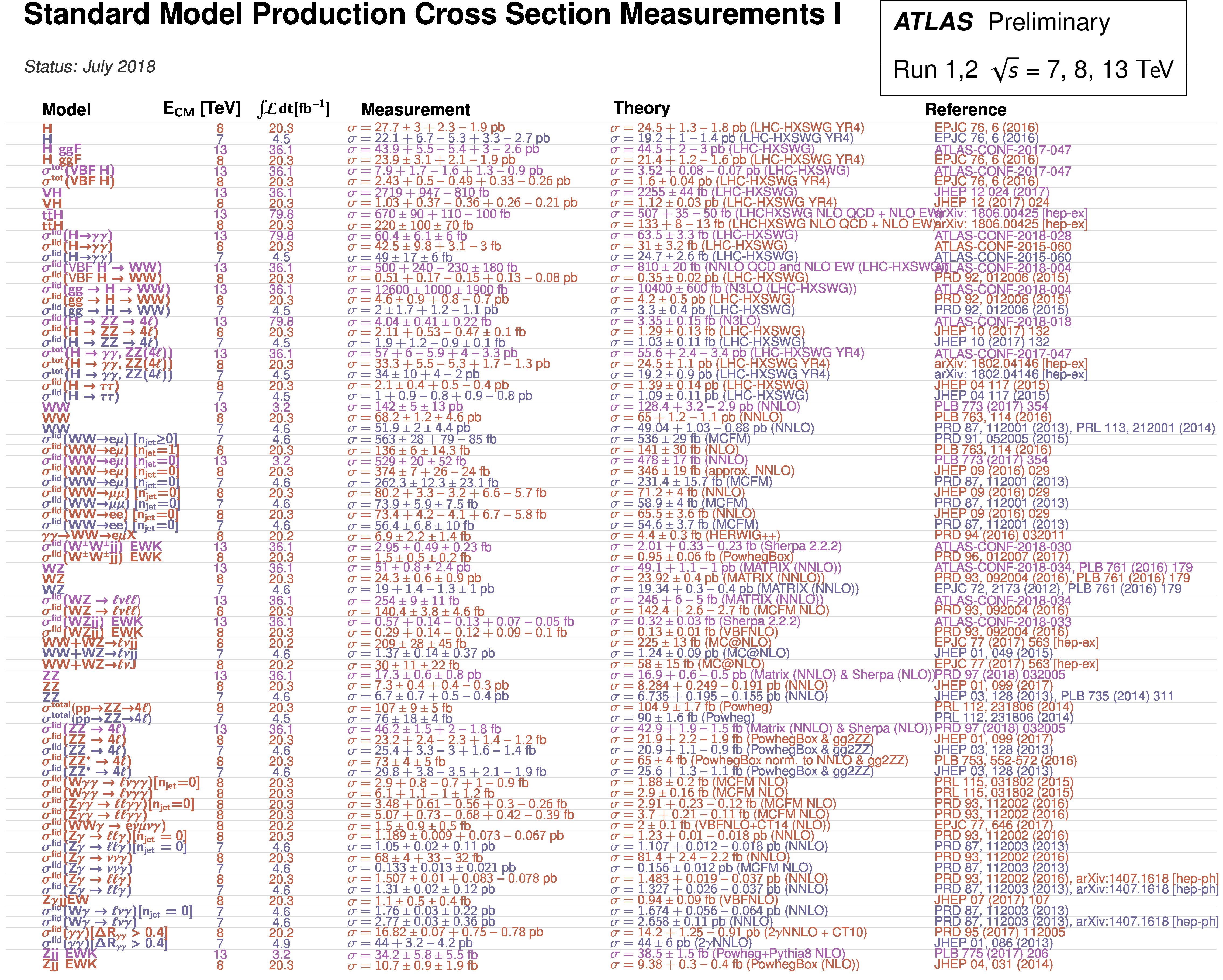 https://atlas.web.cern.ch/Atlas/GROUPS/PHYSICS/CombinedSummaryPlots/SM/ATLAS_q_SMSummary_Table1/ATLAS_q_SMSummary_Table1.png