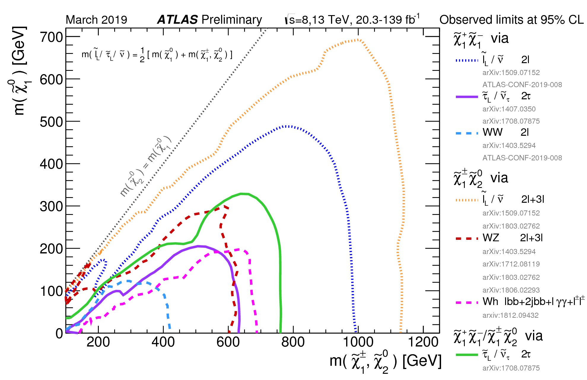 https://atlas.web.cern.ch/Atlas/GROUPS/PHYSICS/CombinedSummaryPlots/SUSY/ATLAS_SUSY_EWSummary/ATLAS_SUSY_EWSummary.png