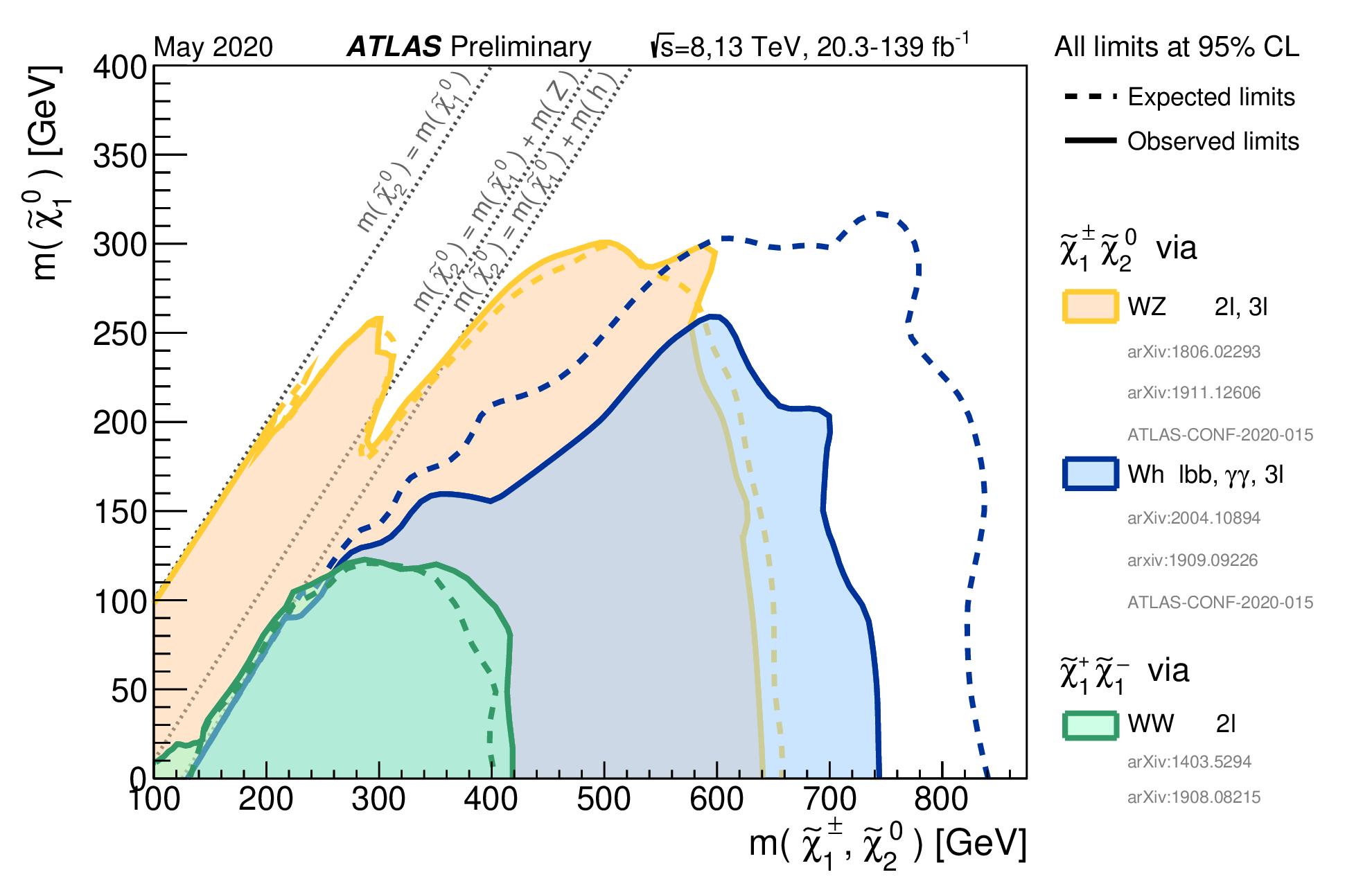https://atlas.web.cern.ch/Atlas/GROUPS/PHYSICS/CombinedSummaryPlots/SUSY/ATLAS_SUSY_EWSummary_WH/ATLAS_SUSY_EWSummary_WH.png