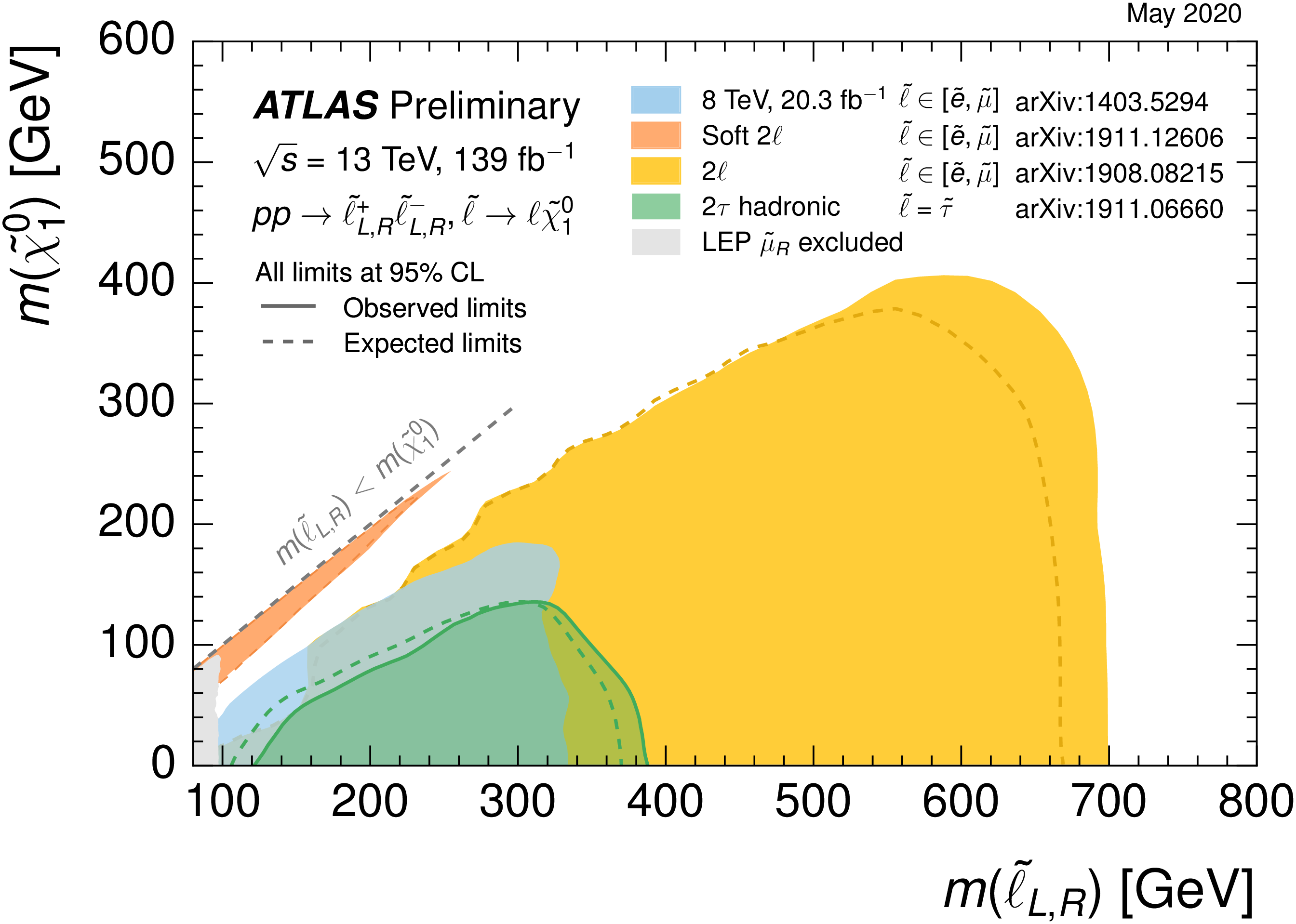 https://atlas.web.cern.ch/Atlas/GROUPS/PHYSICS/CombinedSummaryPlots/SUSY/ATLAS_SUSY_EWSummary_directsleptons/ATLAS_SUSY_EWSummary_directsleptons.png