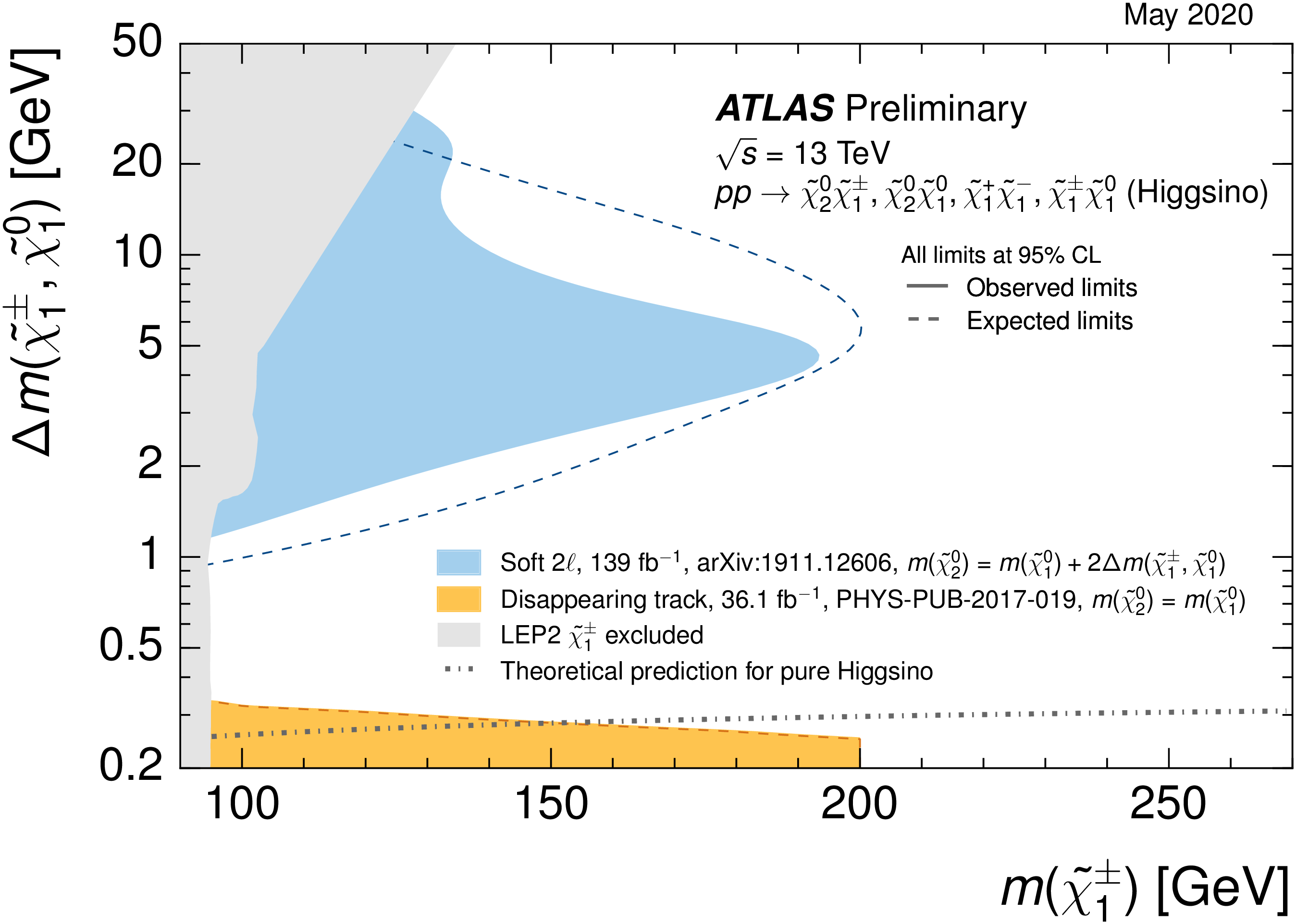 https://atlas.web.cern.ch/Atlas/GROUPS/PHYSICS/CombinedSummaryPlots/SUSY/ATLAS_SUSY_EWSummary_higgsino/ATLAS_SUSY_EWSummary_higgsino.png