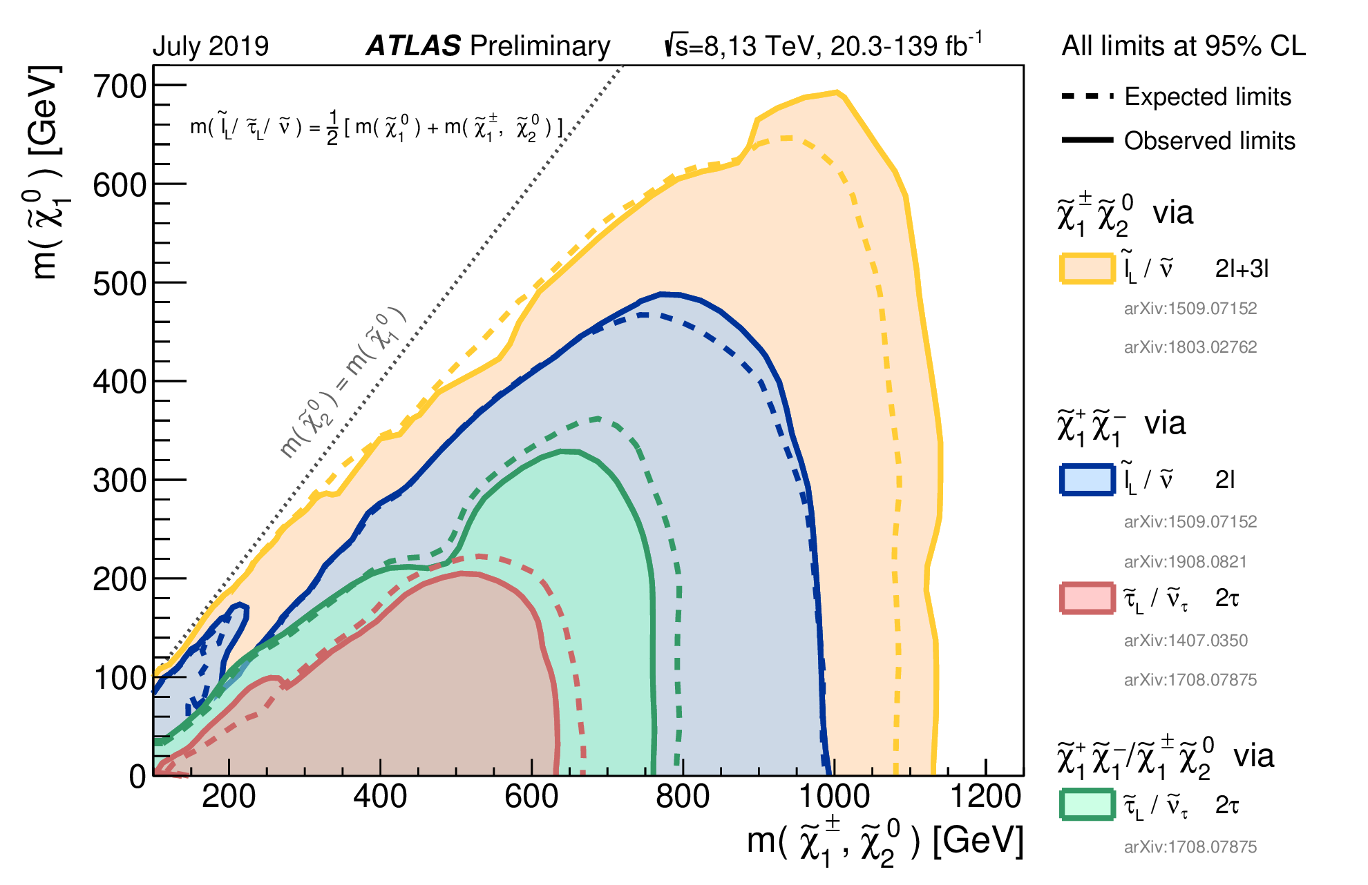 https://atlas.web.cern.ch/Atlas/GROUPS/PHYSICS/CombinedSummaryPlots/SUSY/ATLAS_SUSY_EWSummary_sleptons/ATLAS_SUSY_EWSummary_sleptons.png