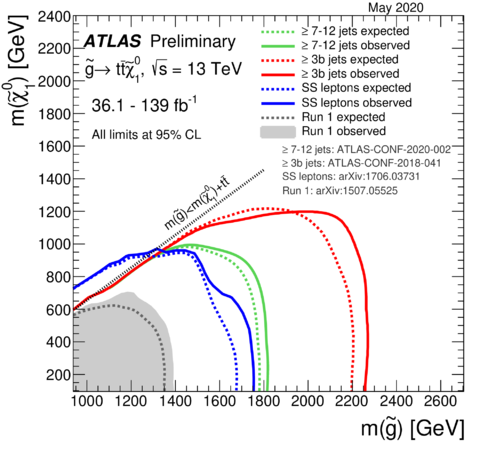 https://atlas.web.cern.ch/Atlas/GROUPS/PHYSICS/CombinedSummaryPlots/SUSY/ATLAS_SUSY_Gtt/ATLAS_SUSY_Gtt.png