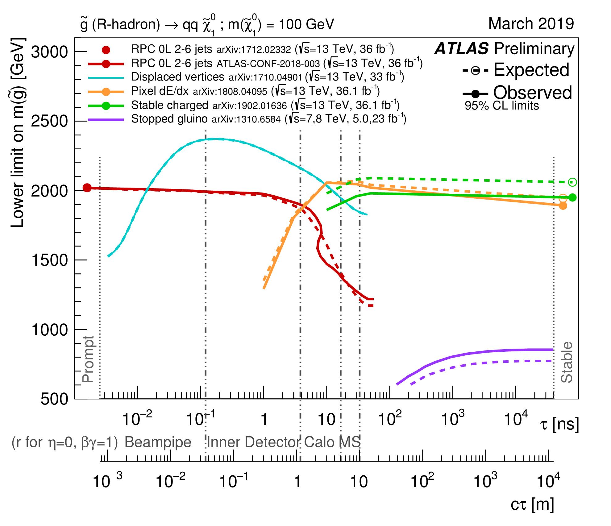 https://atlas.web.cern.ch/Atlas/GROUPS/PHYSICS/CombinedSummaryPlots/SUSY/ATLAS_SUSY_LLP/ATLAS_SUSY_LLP.png
