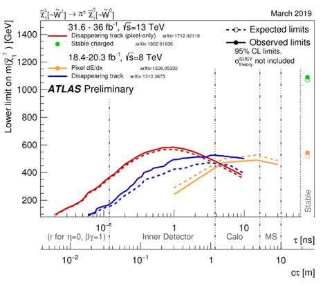 https://atlas.web.cern.ch/Atlas/GROUPS/PHYSICS/CombinedSummaryPlots/SUSY/ATLAS_SUSY_LLPChargino/ATLAS_SUSY_LLPChargino.png