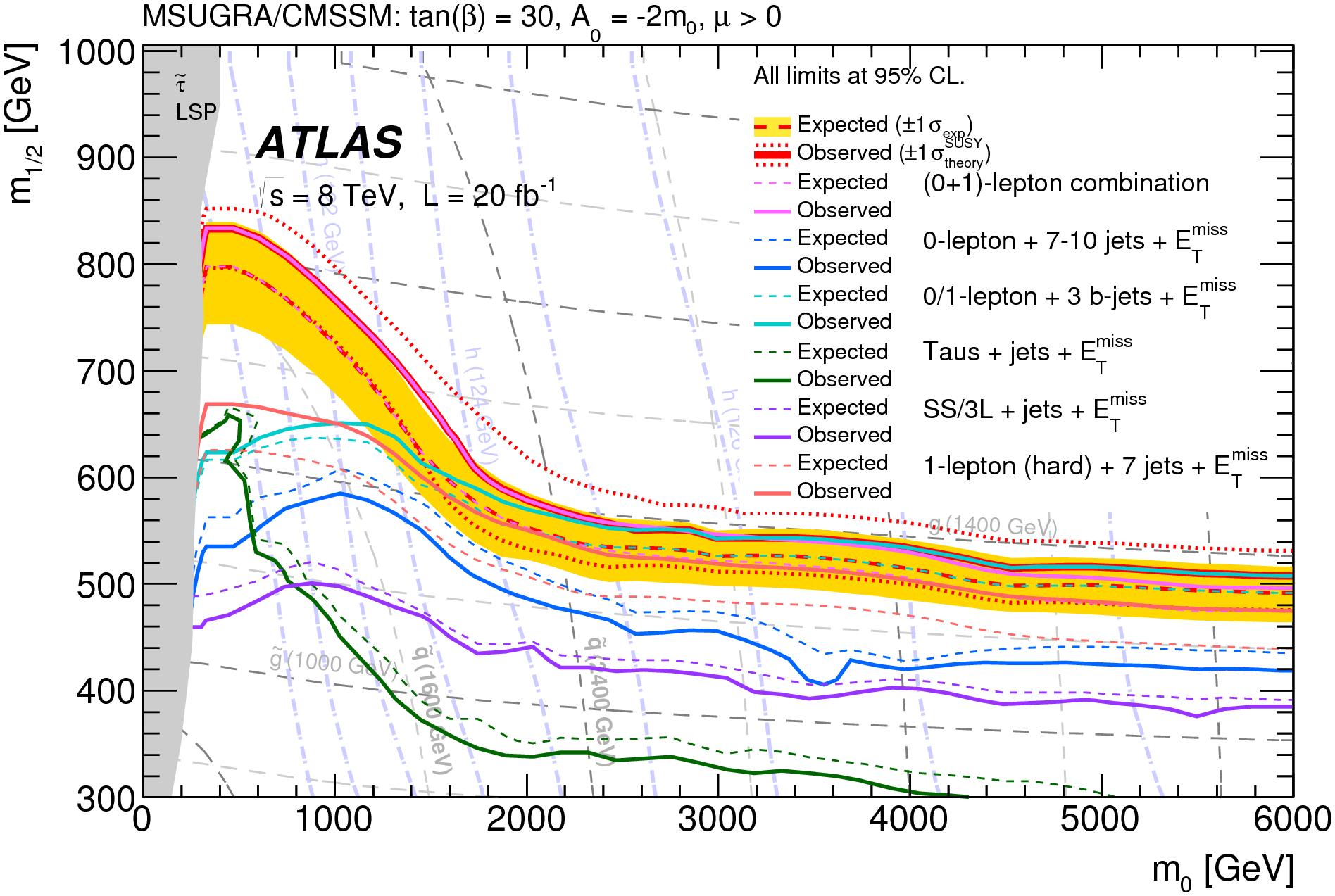 https://atlas.web.cern.ch/Atlas/GROUPS/PHYSICS/CombinedSummaryPlots/SUSY/ATLAS_SUSY_MSUGRA/ATLAS_SUSY_MSUGRA.png