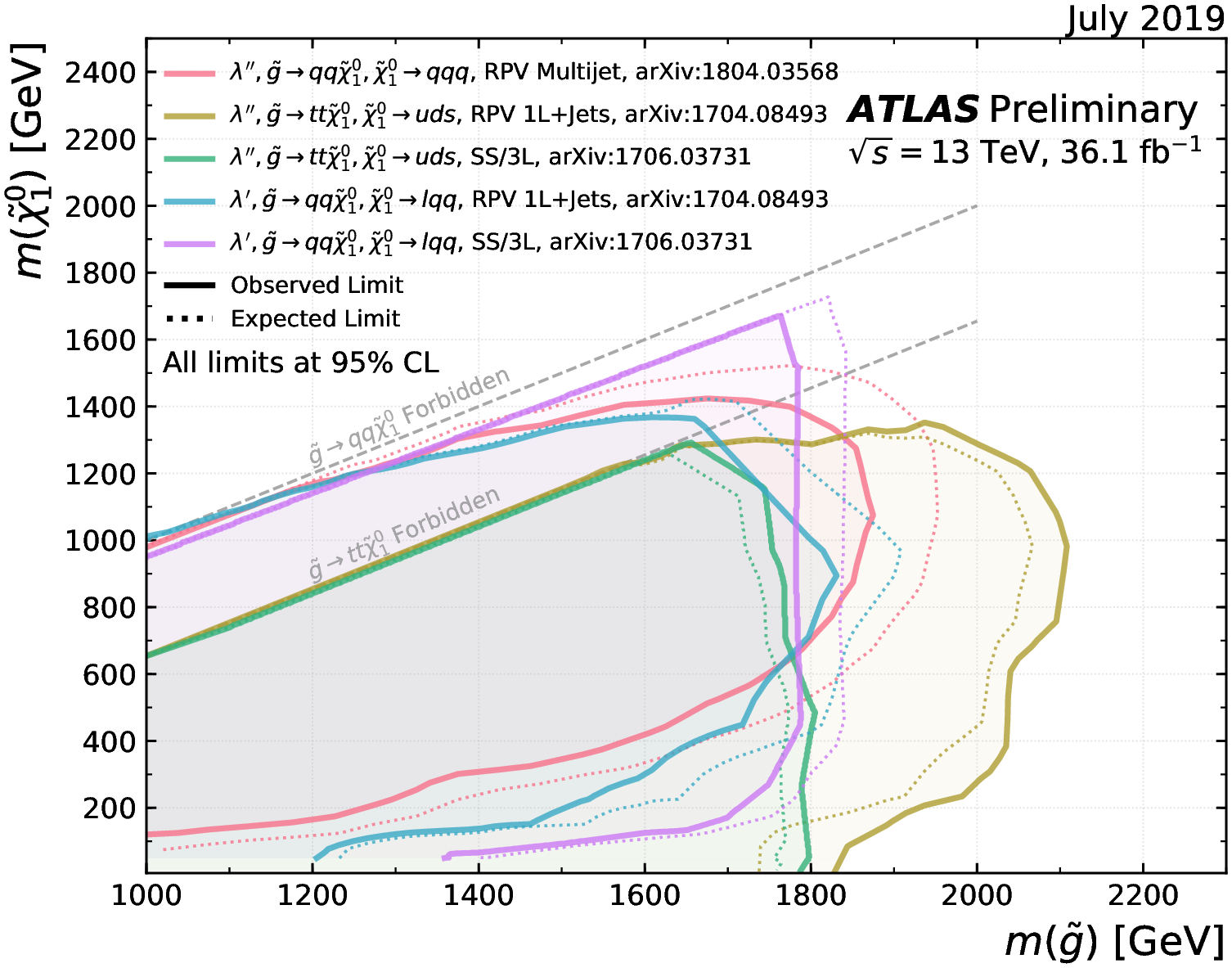 https://atlas.web.cern.ch/Atlas/GROUPS/PHYSICS/CombinedSummaryPlots/SUSY/ATLAS_SUSY_RPV_gluino/ATLAS_SUSY_RPV_gluino.png