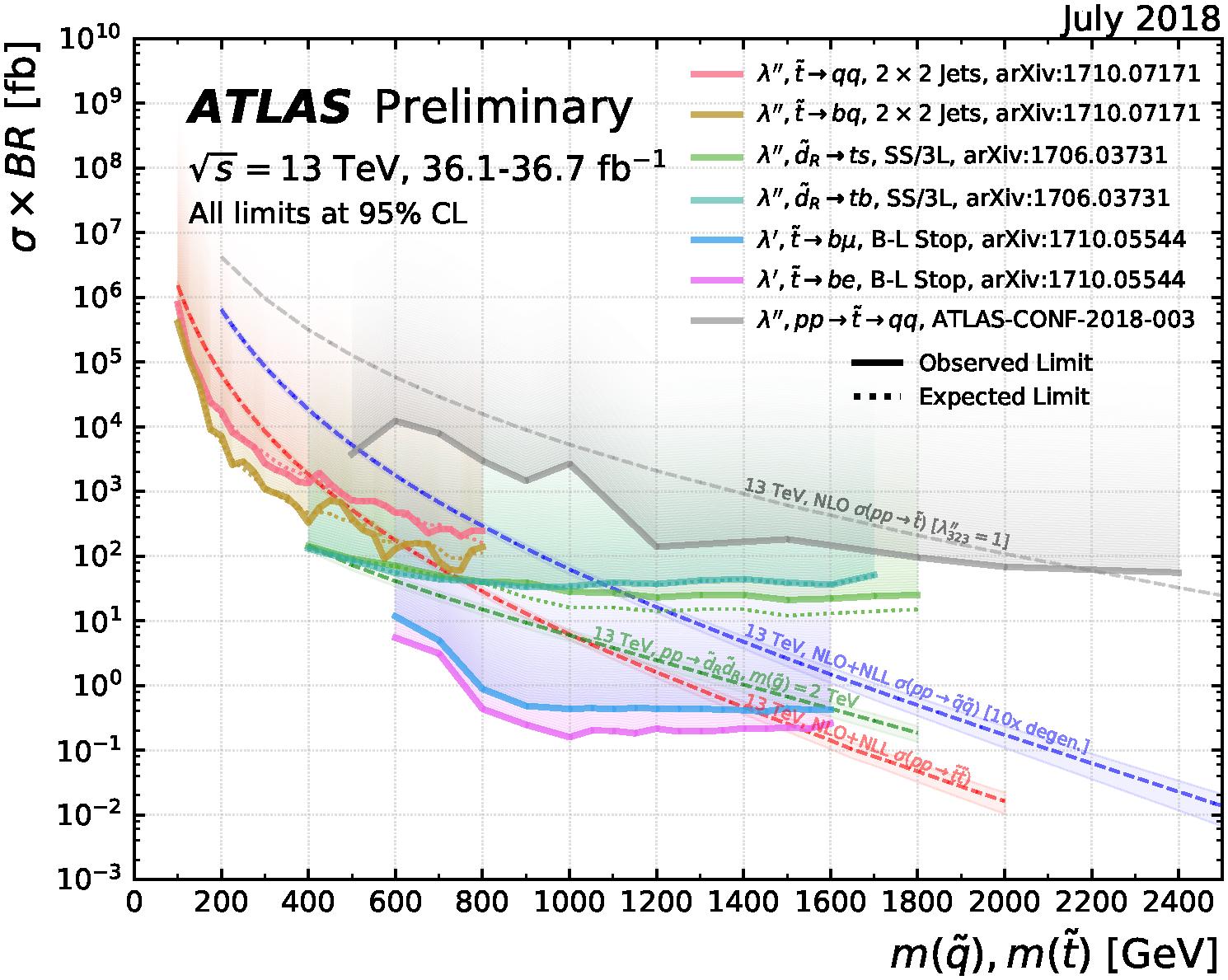 https://atlas.web.cern.ch/Atlas/GROUPS/PHYSICS/CombinedSummaryPlots/SUSY/ATLAS_SUSY_RPV_squark/ATLAS_SUSY_RPV_squark.png