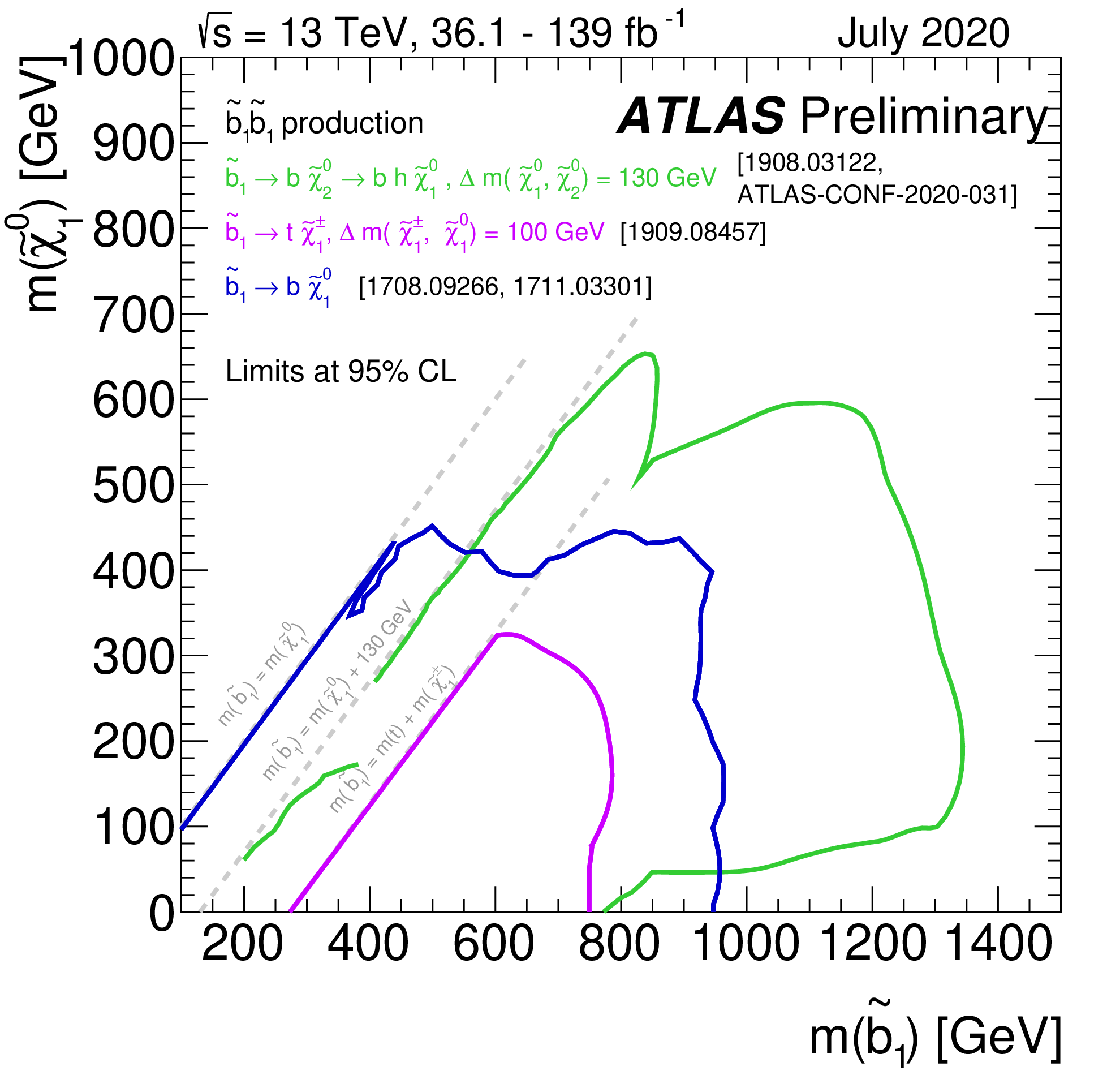 https://atlas.web.cern.ch/Atlas/GROUPS/PHYSICS/CombinedSummaryPlots/SUSY/ATLAS_SUSY_Sbottom_all/ATLAS_SUSY_Sbottom_all.png