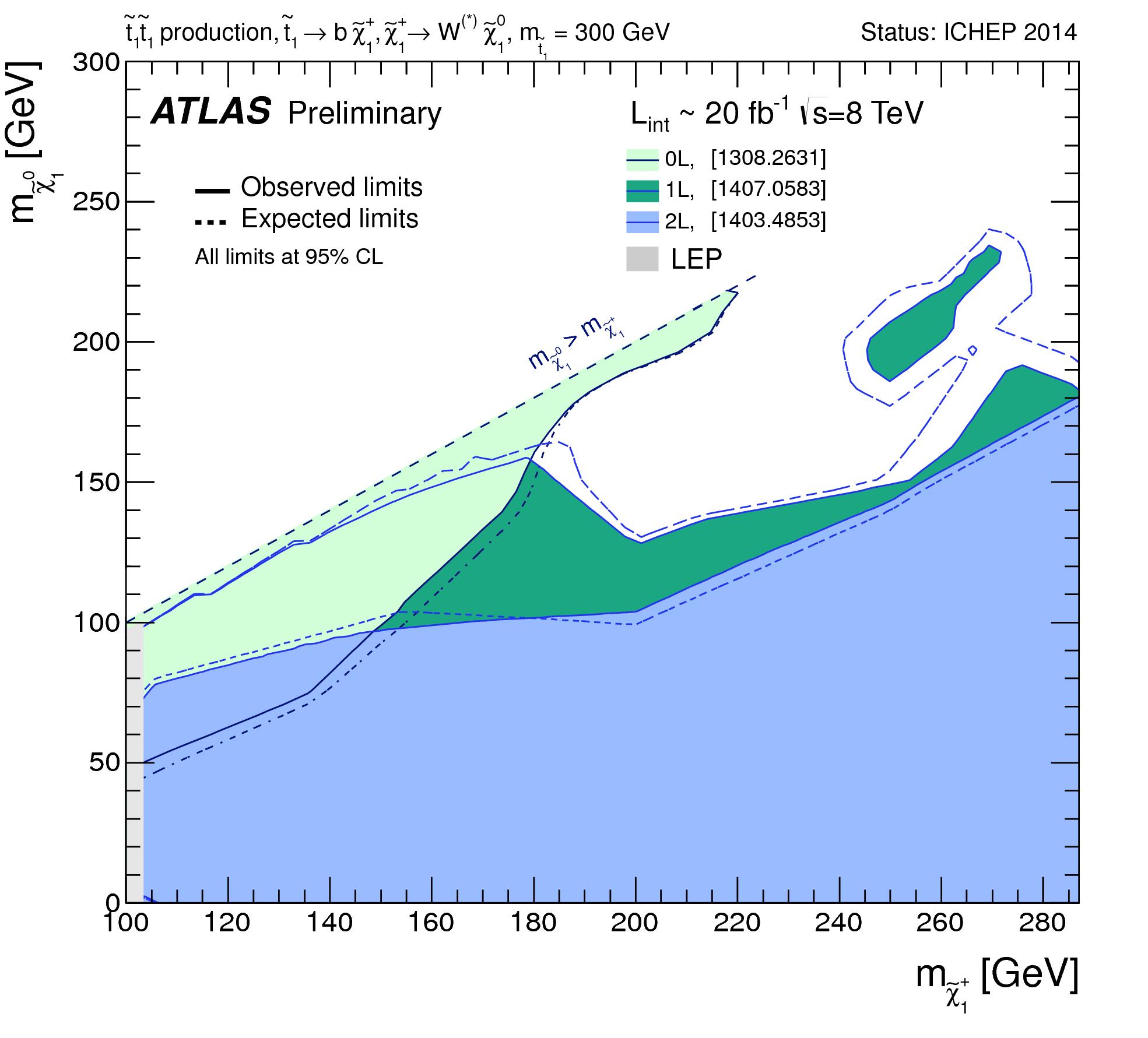 https://atlas.web.cern.ch/Atlas/GROUPS/PHYSICS/CombinedSummaryPlots/SUSY/ATLAS_SUSY_StopCNstop300/ATLAS_SUSY_StopCNstop300.png