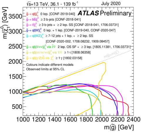 https://atlas.web.cern.ch/Atlas/GROUPS/PHYSICS/CombinedSummaryPlots/SUSY/ATLAS_SUSY_Strong_all/ATLAS_SUSY_Strong_all.png