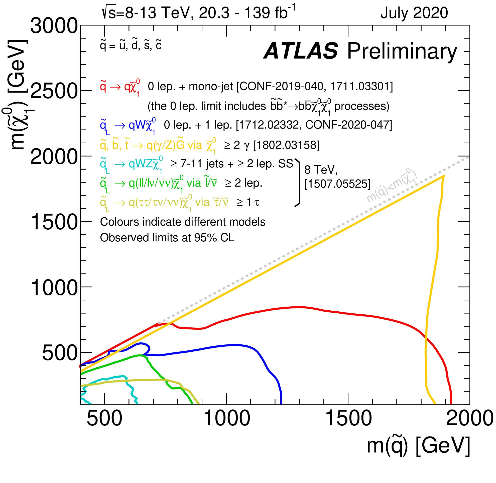 https://atlas.web.cern.ch/Atlas/GROUPS/PHYSICS/CombinedSummaryPlots/SUSY/ATLAS_SUSY_Strong_squark/ATLAS_SUSY_Strong_squark.png