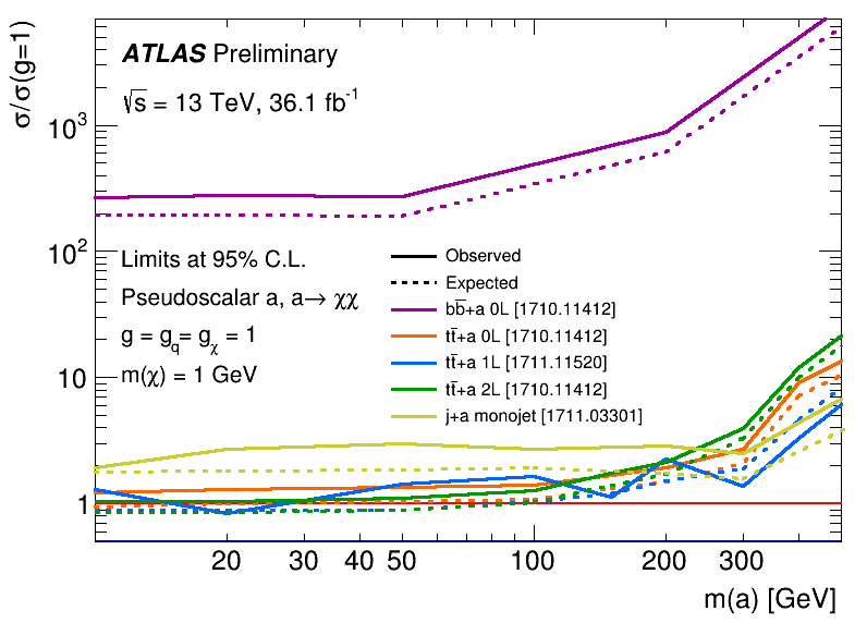 https://atlas.web.cern.ch/Atlas/GROUPS/PHYSICS/CombinedSummaryPlots/SUSY/ATLAS_SUSY_pseudoDM/ATLAS_SUSY_pseudoDM.png