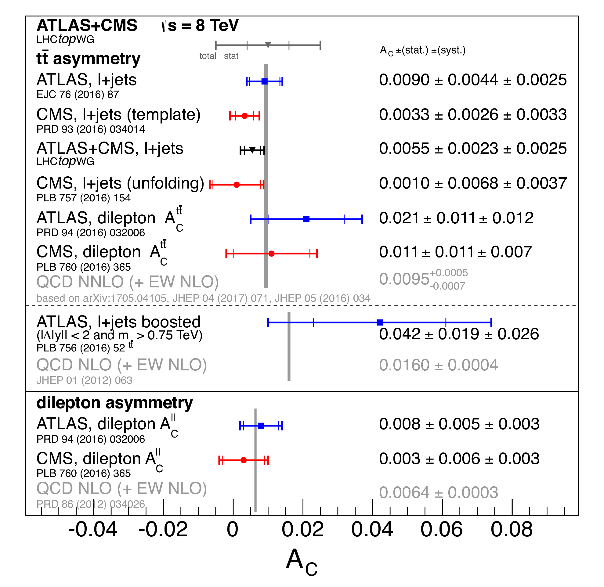 https://atlas.web.cern.ch/Atlas/GROUPS/PHYSICS/CombinedSummaryPlots/TOP/charge_asymmetry_8TeV/charge_asymmetry_8TeV.png