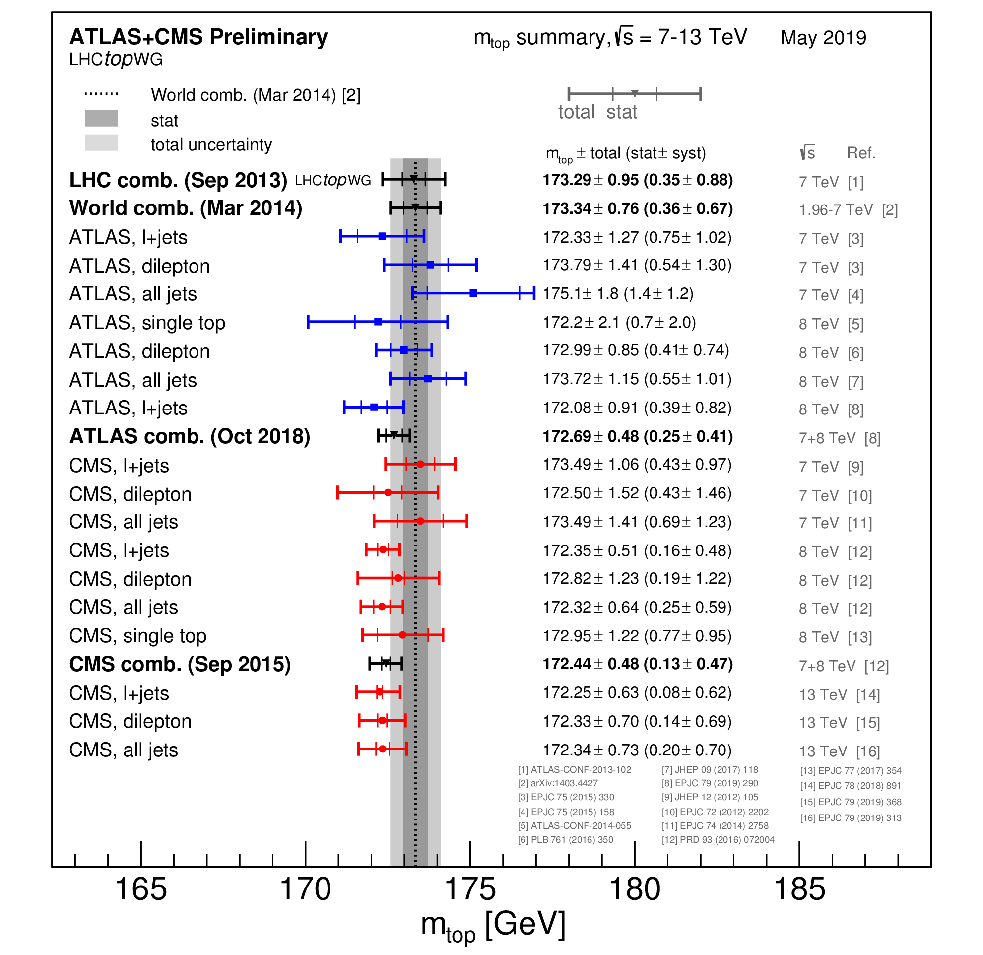 https://atlas.web.cern.ch/Atlas/GROUPS/PHYSICS/CombinedSummaryPlots/TOP/mtopSummary_TopLHC/mtopSummary_TopLHC.png
