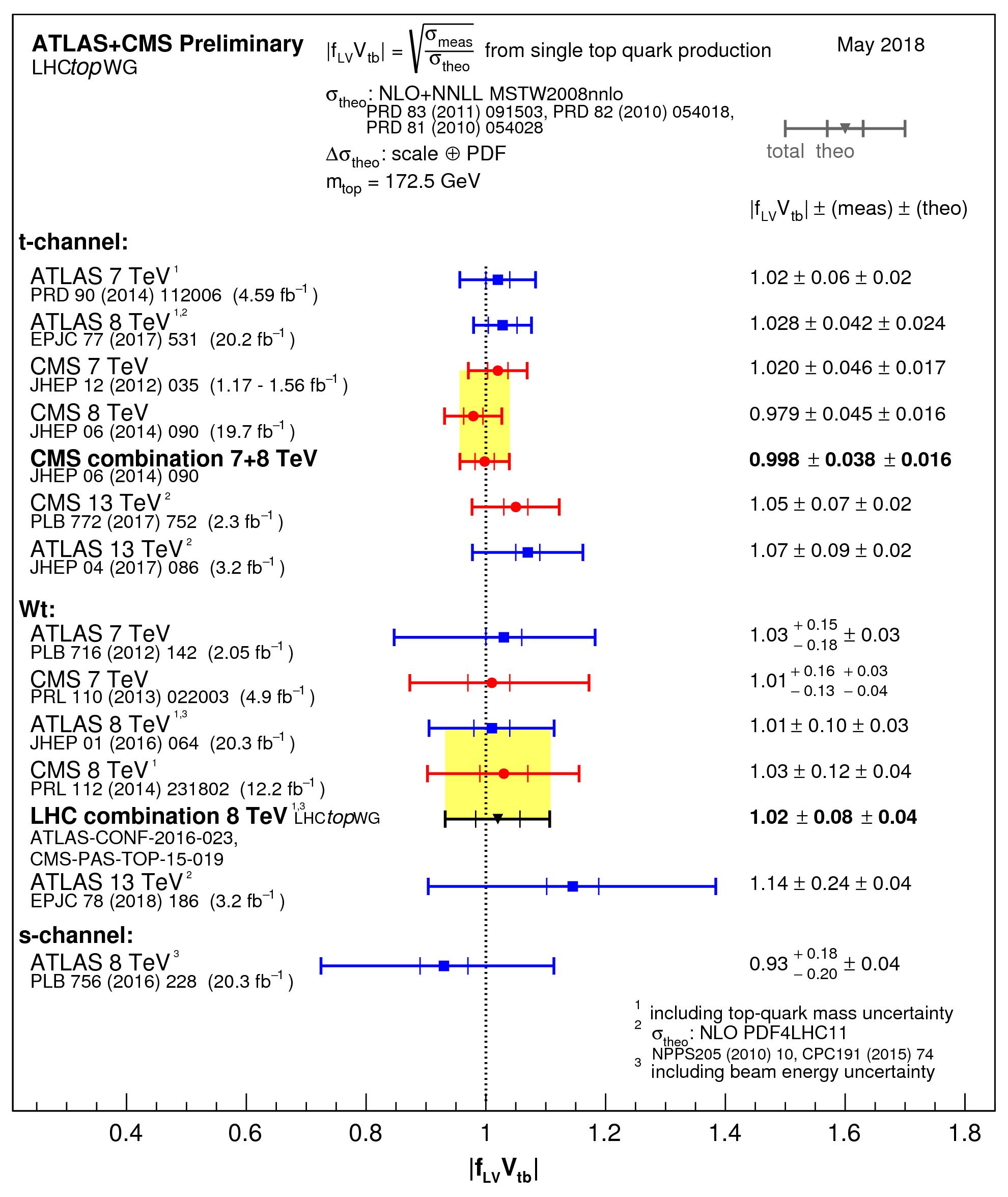 https://atlas.web.cern.ch/Atlas/GROUPS/PHYSICS/CombinedSummaryPlots/TOP/singletop_Vtb/singletop_Vtb.png