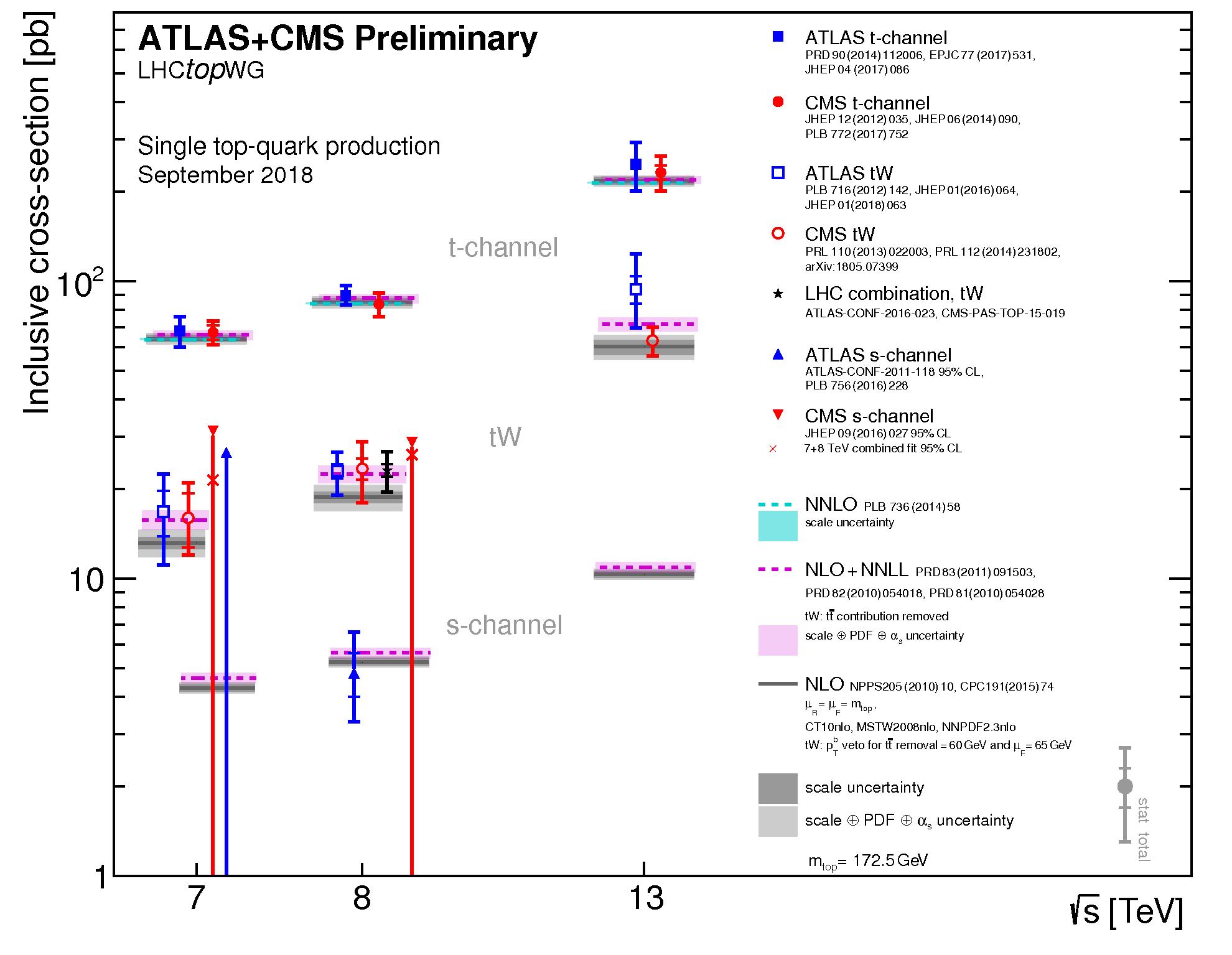 https://atlas.web.cern.ch/Atlas/GROUPS/PHYSICS/CombinedSummaryPlots/TOP/singletop_allchanvsroots/singletop_allchanvsroots.png