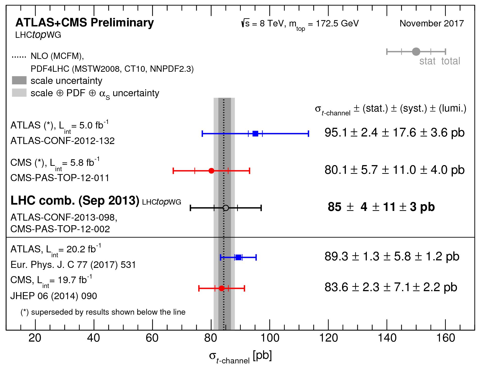 https://atlas.web.cern.ch/Atlas/GROUPS/PHYSICS/CombinedSummaryPlots/TOP/singletop_tchan_8TeV/singletop_tchan_8TeV.png