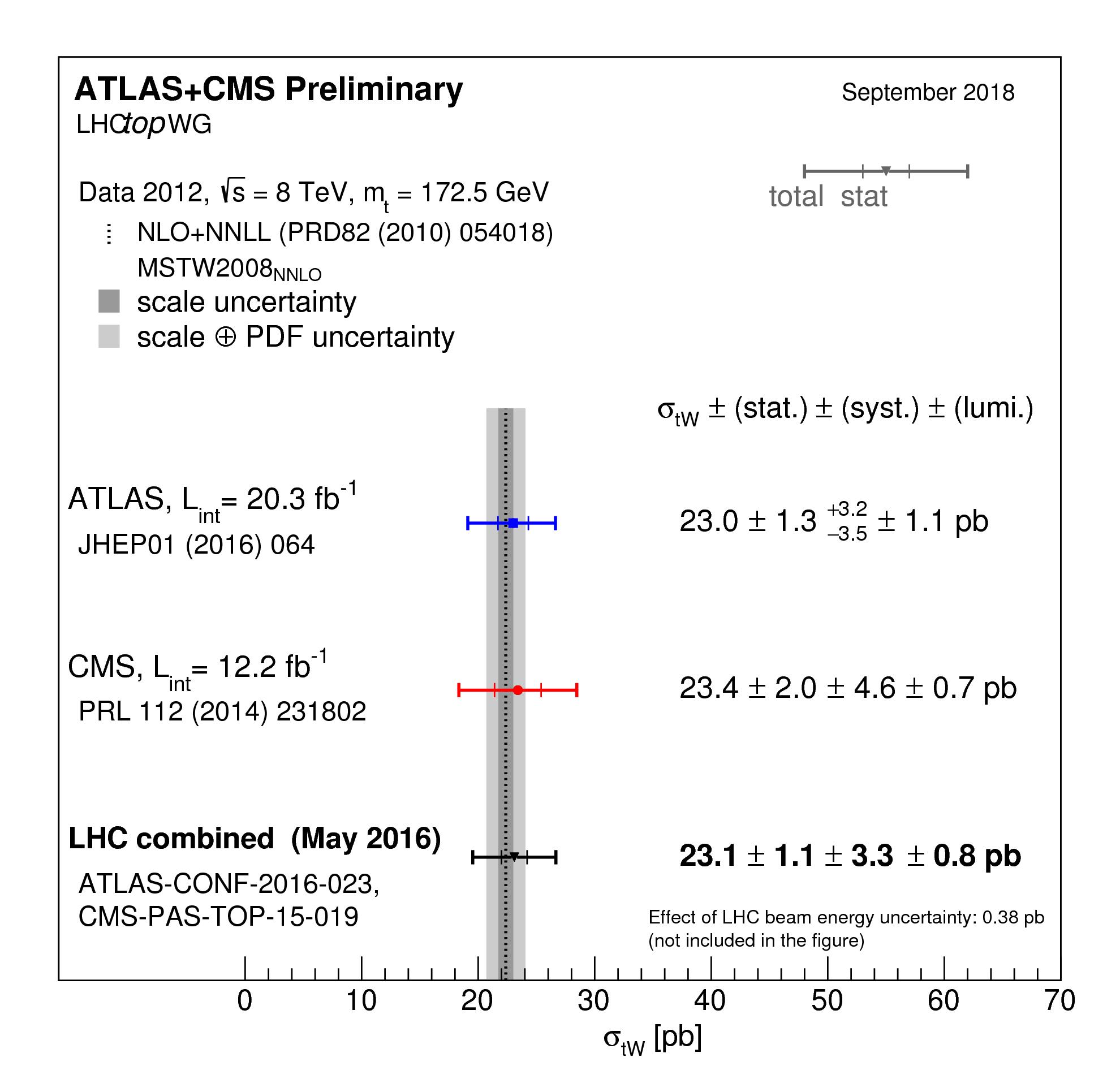 https://atlas.web.cern.ch/Atlas/GROUPS/PHYSICS/CombinedSummaryPlots/TOP/singletop_wt/singletop_wt.png