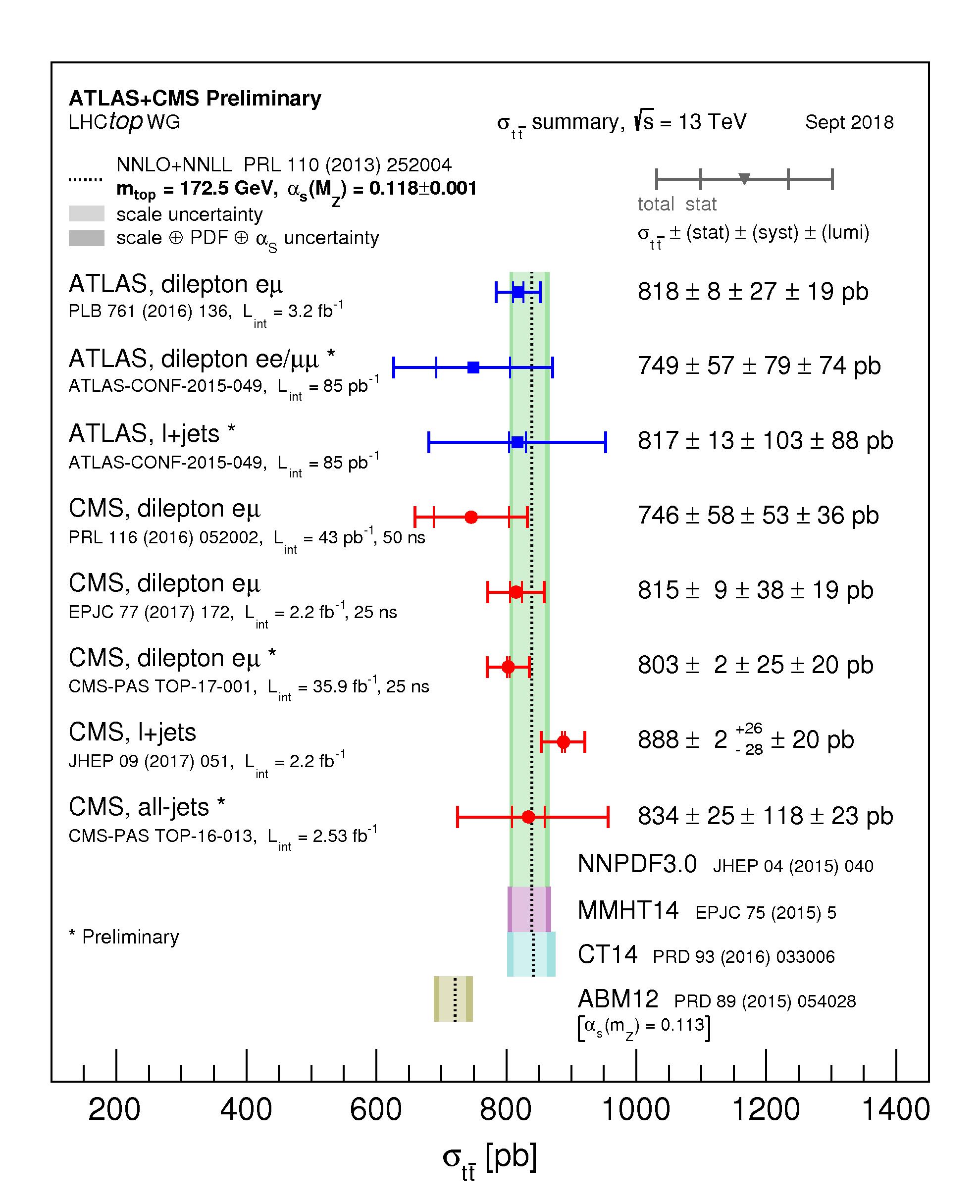 https://atlas.web.cern.ch/Atlas/GROUPS/PHYSICS/CombinedSummaryPlots/TOP/tt_xsec_13TeV/tt_xsec_13TeV.png