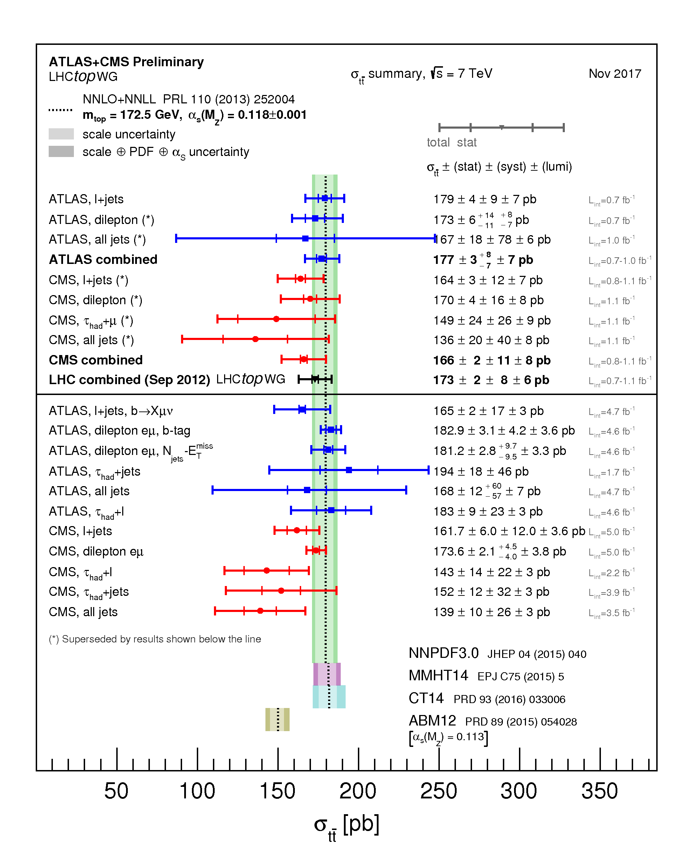 https://atlas.web.cern.ch/Atlas/GROUPS/PHYSICS/CombinedSummaryPlots/TOP/tt_xsec_7TeV/tt_xsec_7TeV.png