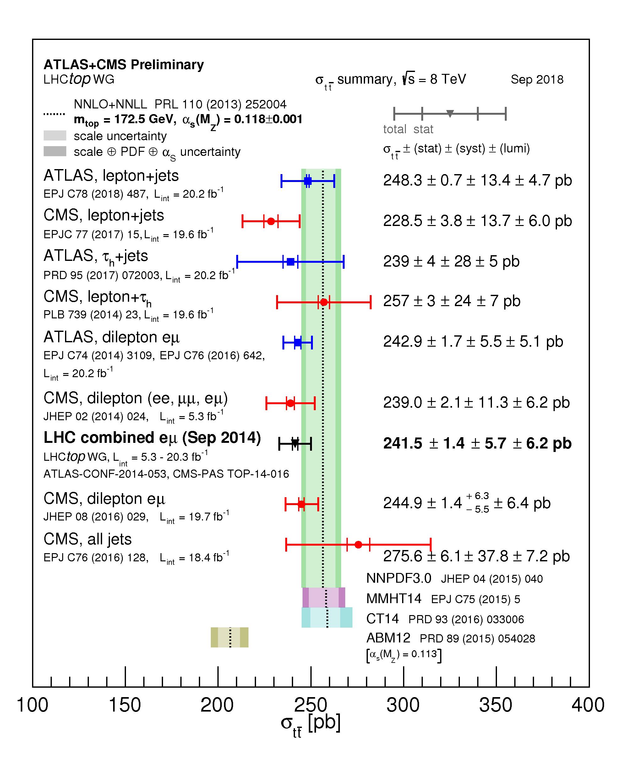 https://atlas.web.cern.ch/Atlas/GROUPS/PHYSICS/CombinedSummaryPlots/TOP/tt_xsec_8TeV/tt_xsec_8TeV.png