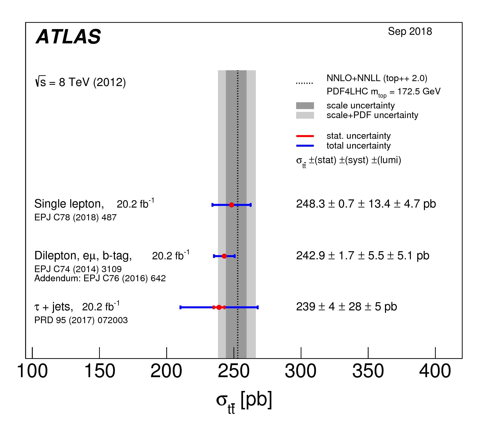 https://atlas.web.cern.ch/Atlas/GROUPS/PHYSICS/CombinedSummaryPlots/TOP/tt_xsec_8TeV_ATLASonly/tt_xsec_8TeV_ATLASonly.png